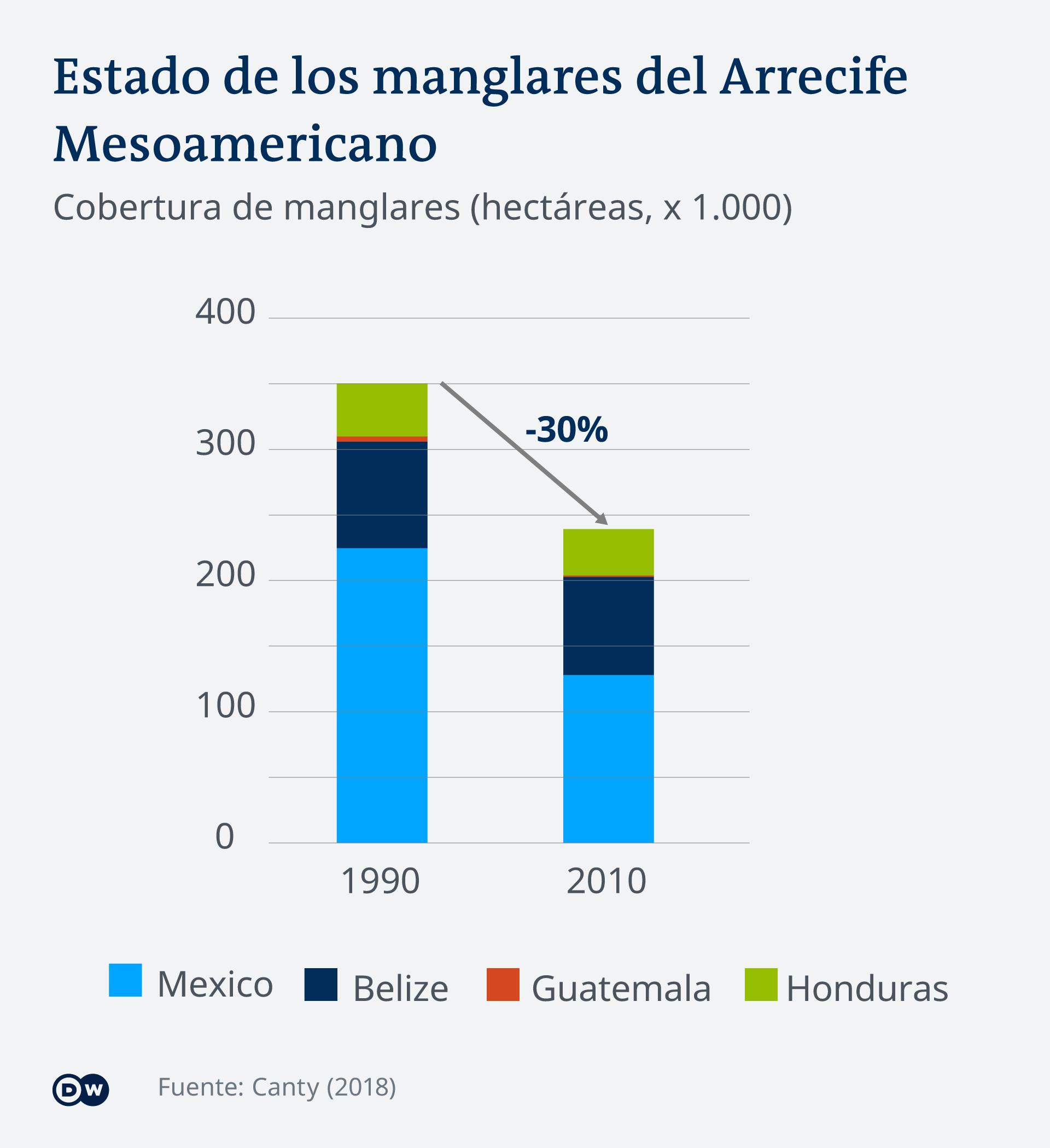 Infografik Mangrovenwald Mesoamerika ES