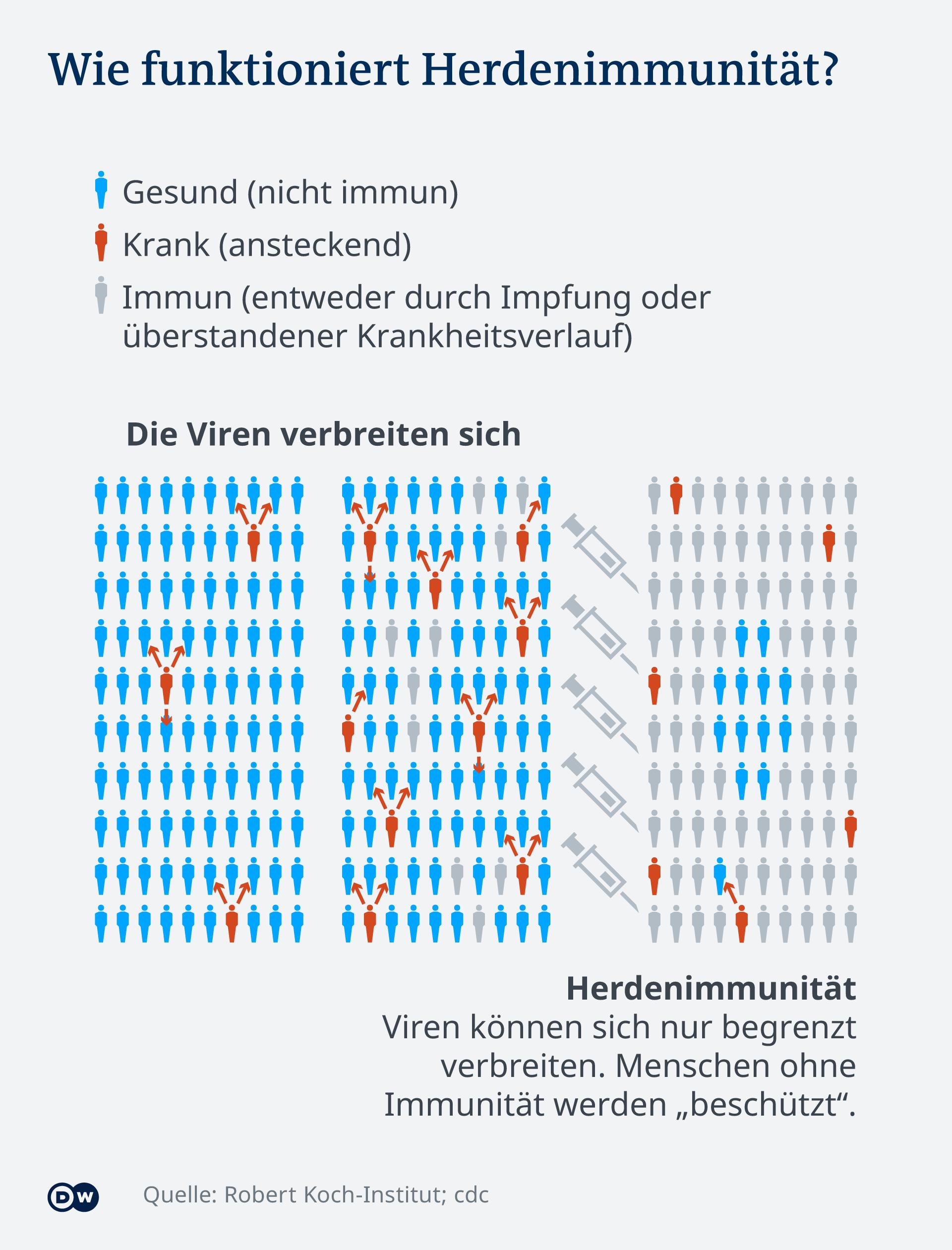 Infografik Herdenimmunität DE