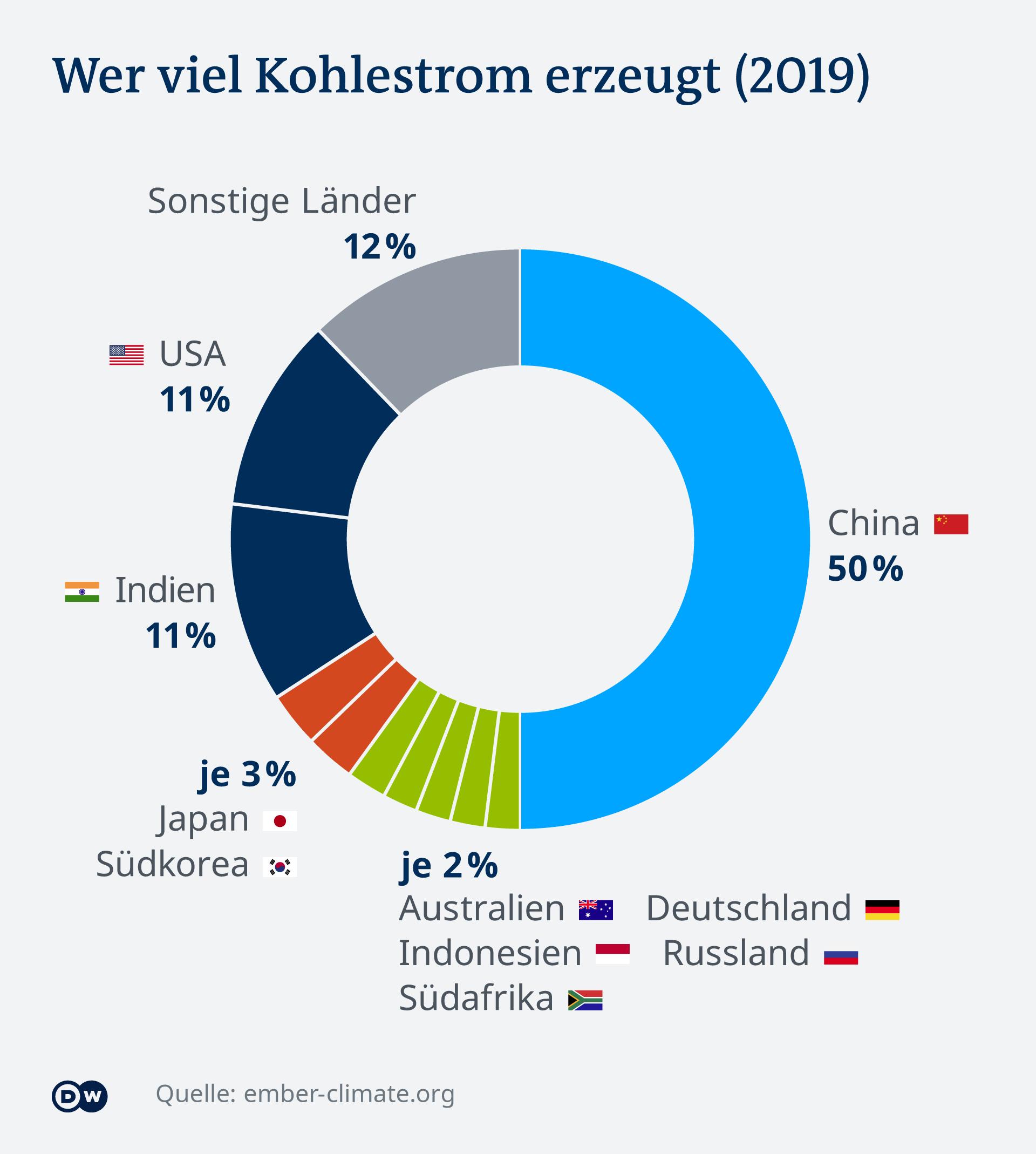 Infografik Wer viel Kohlestrom erzeugt (2019) DE
