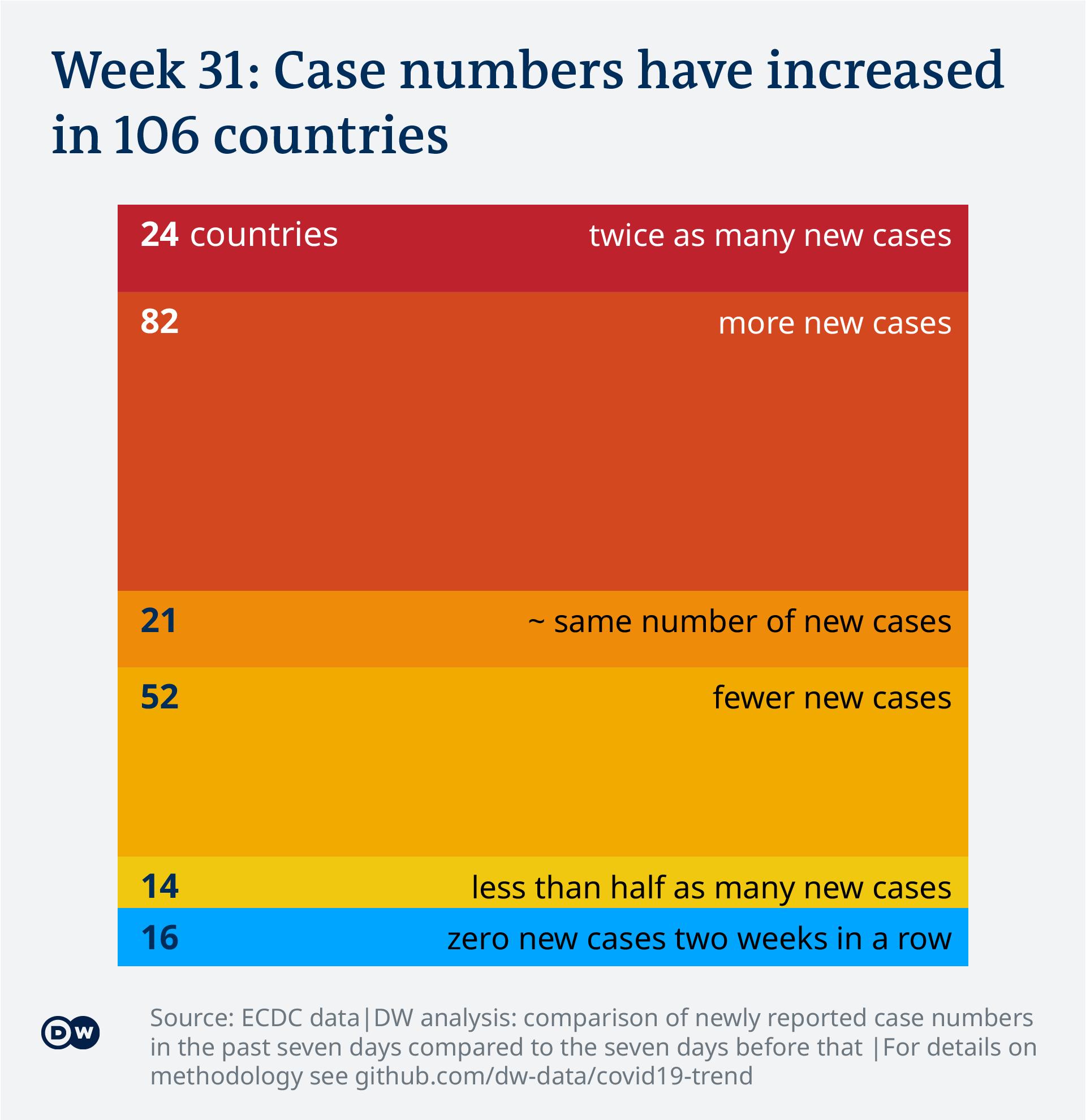 Data visualization: Covid-19 global new case numbers trend - calendar week 31
