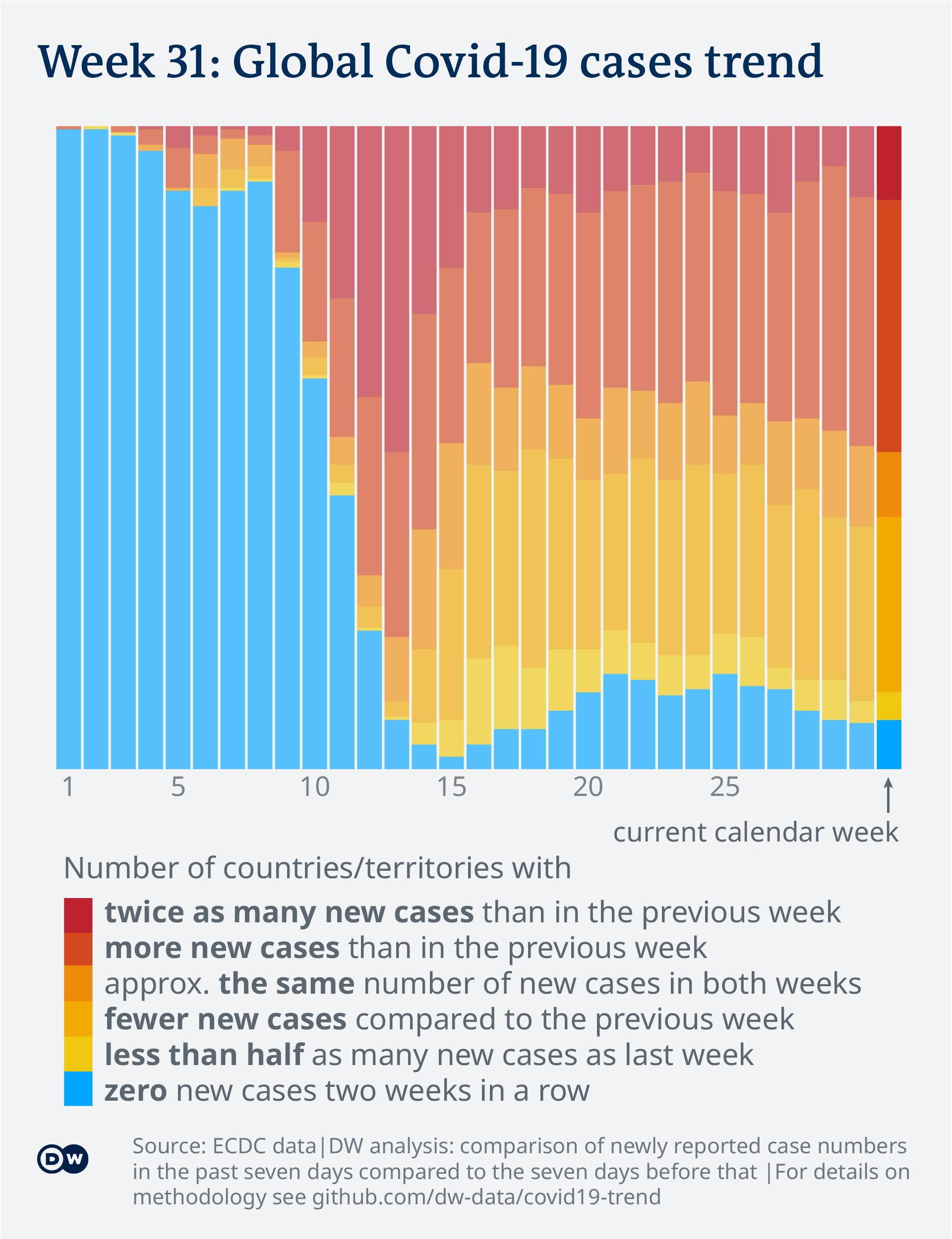 Data visualization: Covid-19 global new case numbers trend - all weeks until calendar week 31