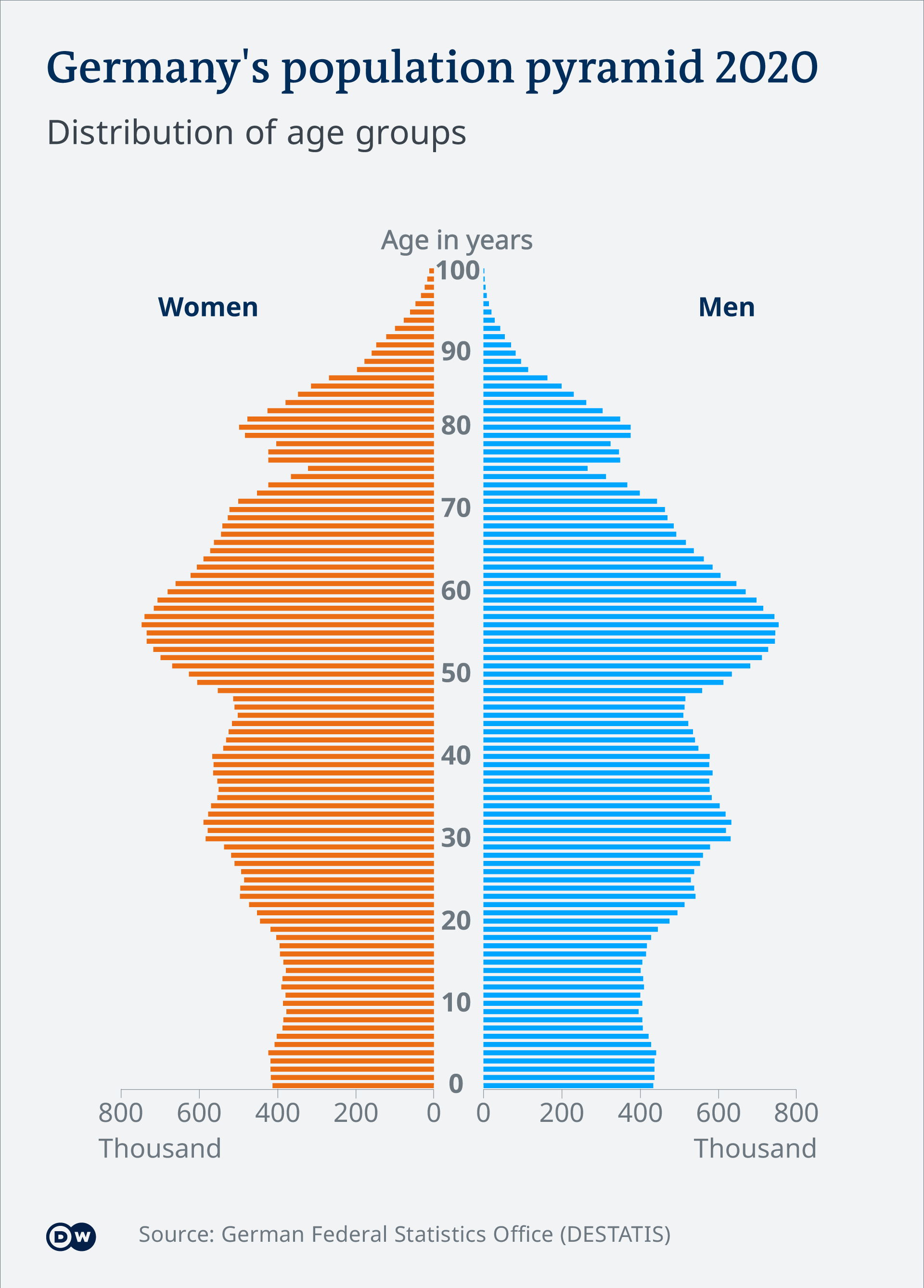 visualisation of statistics showing the ageing of German society