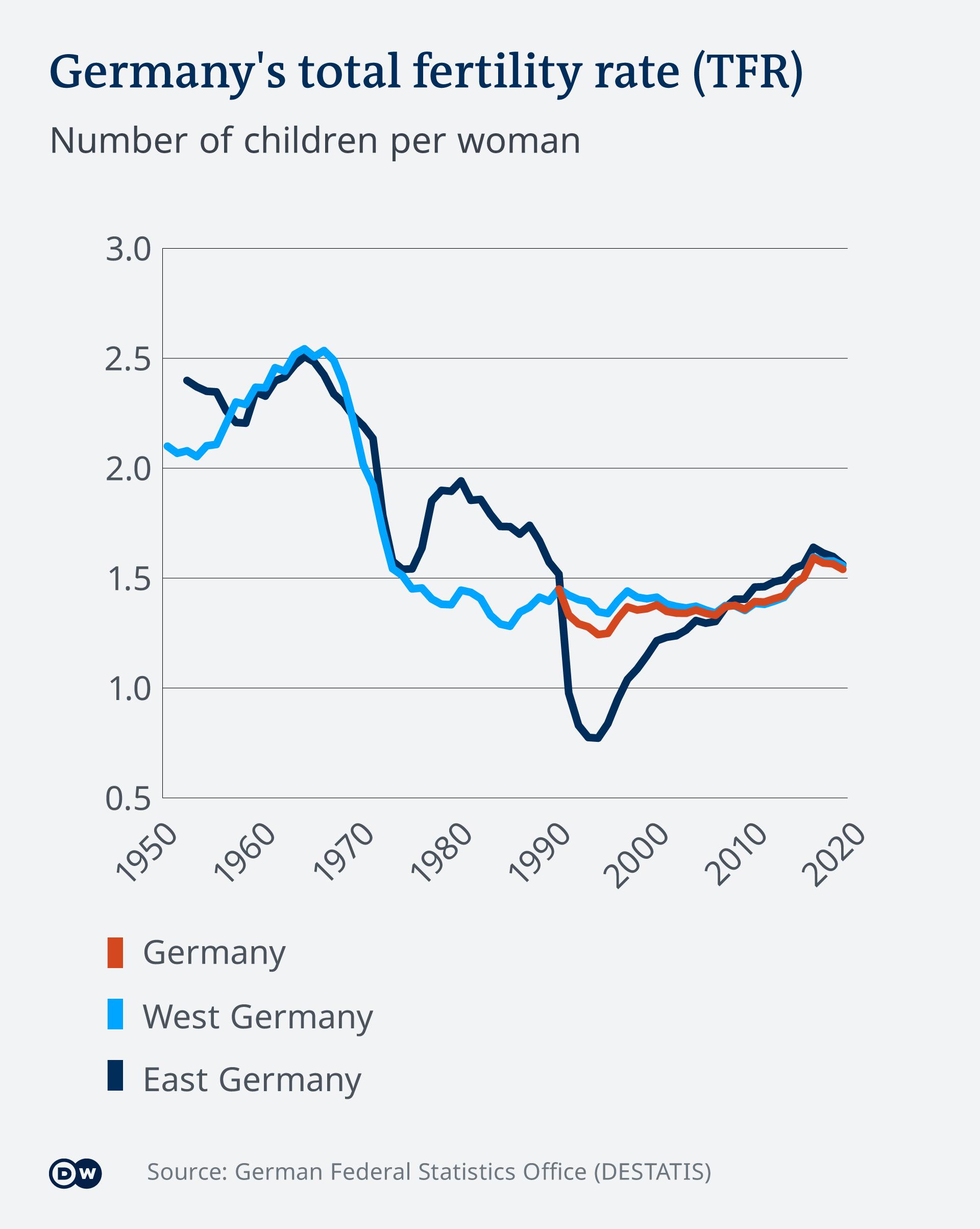 Rata fertilității în Germani
