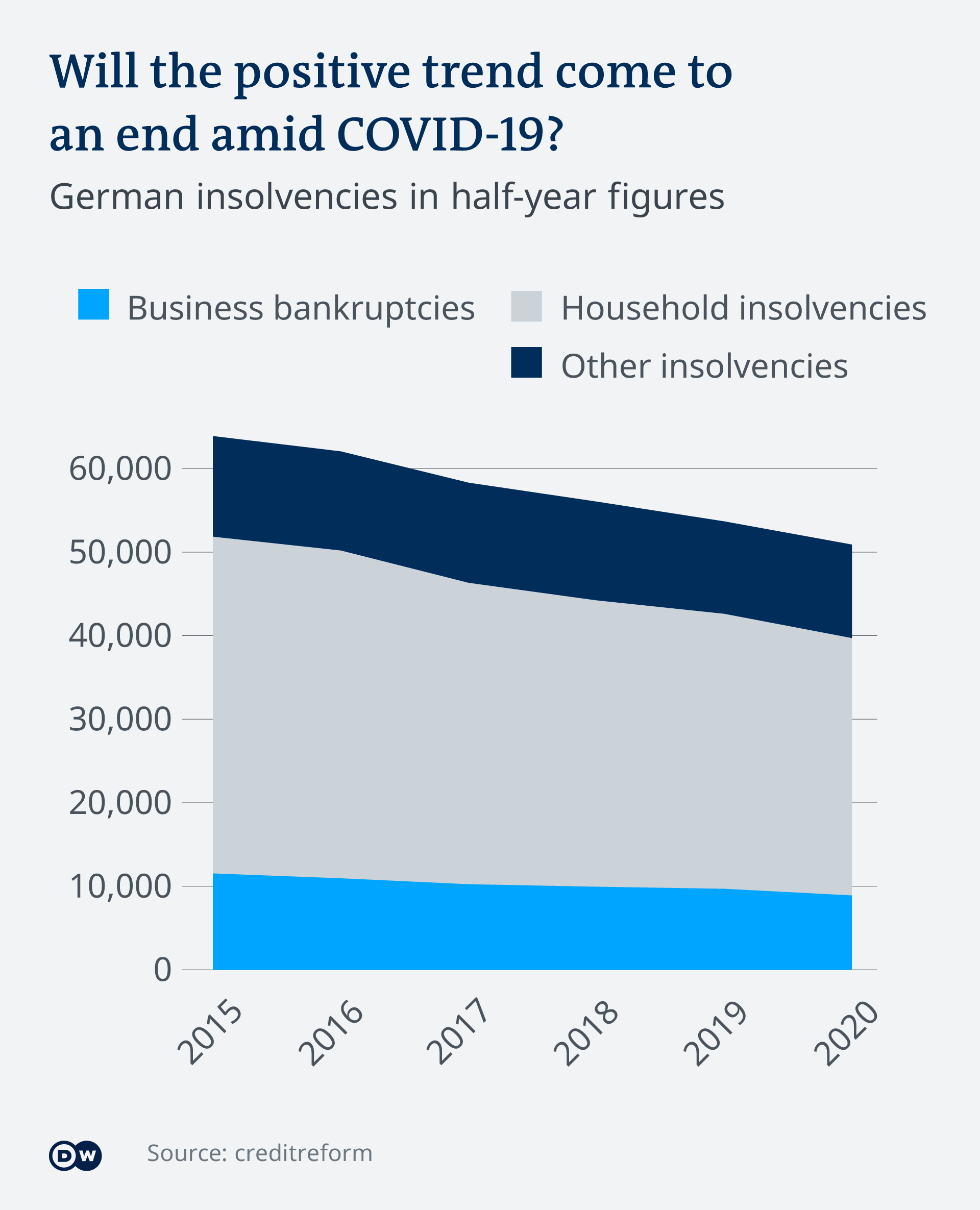 A graphic depicting the development of business, household and other insolvencies in Germany, and showing a steady downward trend between the years 2015 and 2020