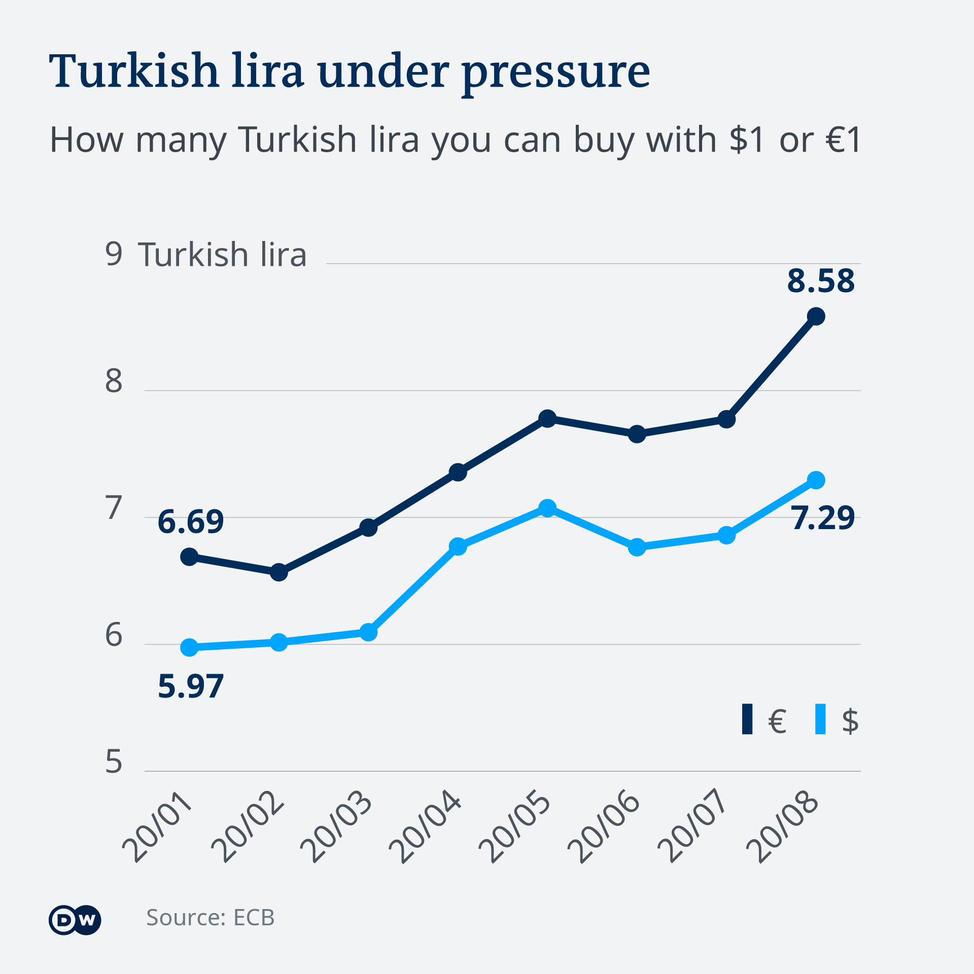 Infografik Turkish lira under pressure EN