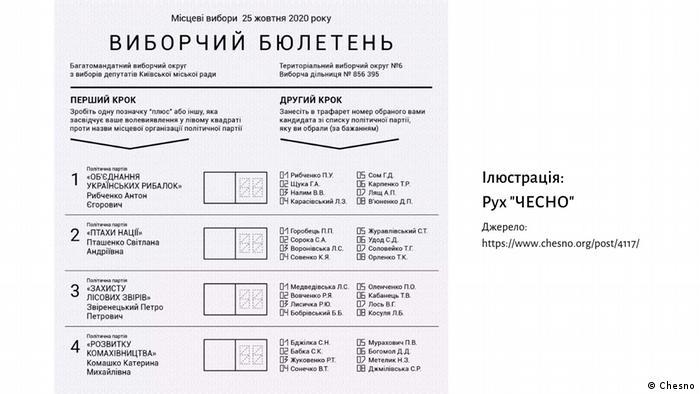 Ukraine Wahlzettel für die Lokalwahlen (Chesno)