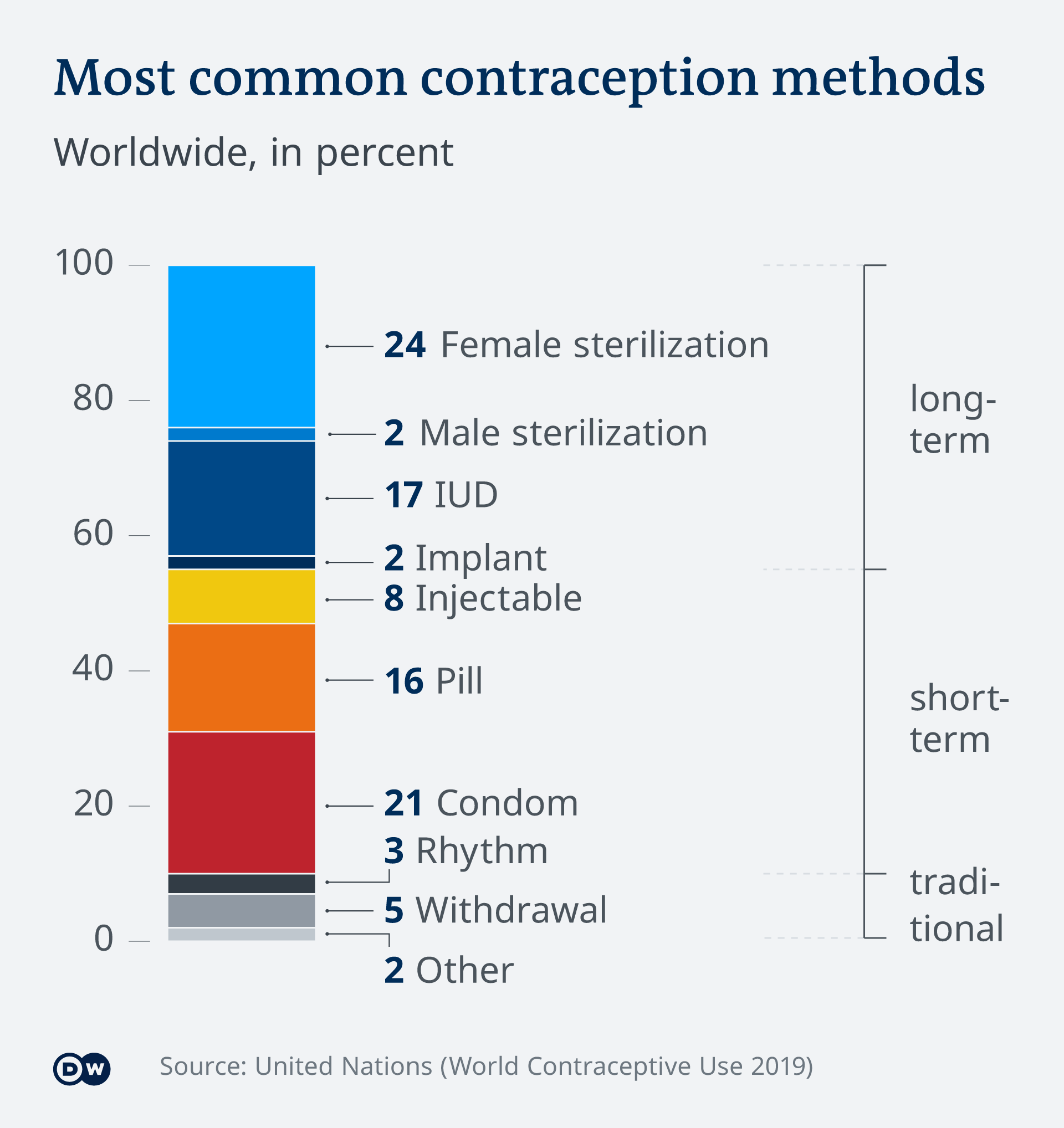 Infografik - Die häufigsten Verhütungsmethoden weltweit - EN
