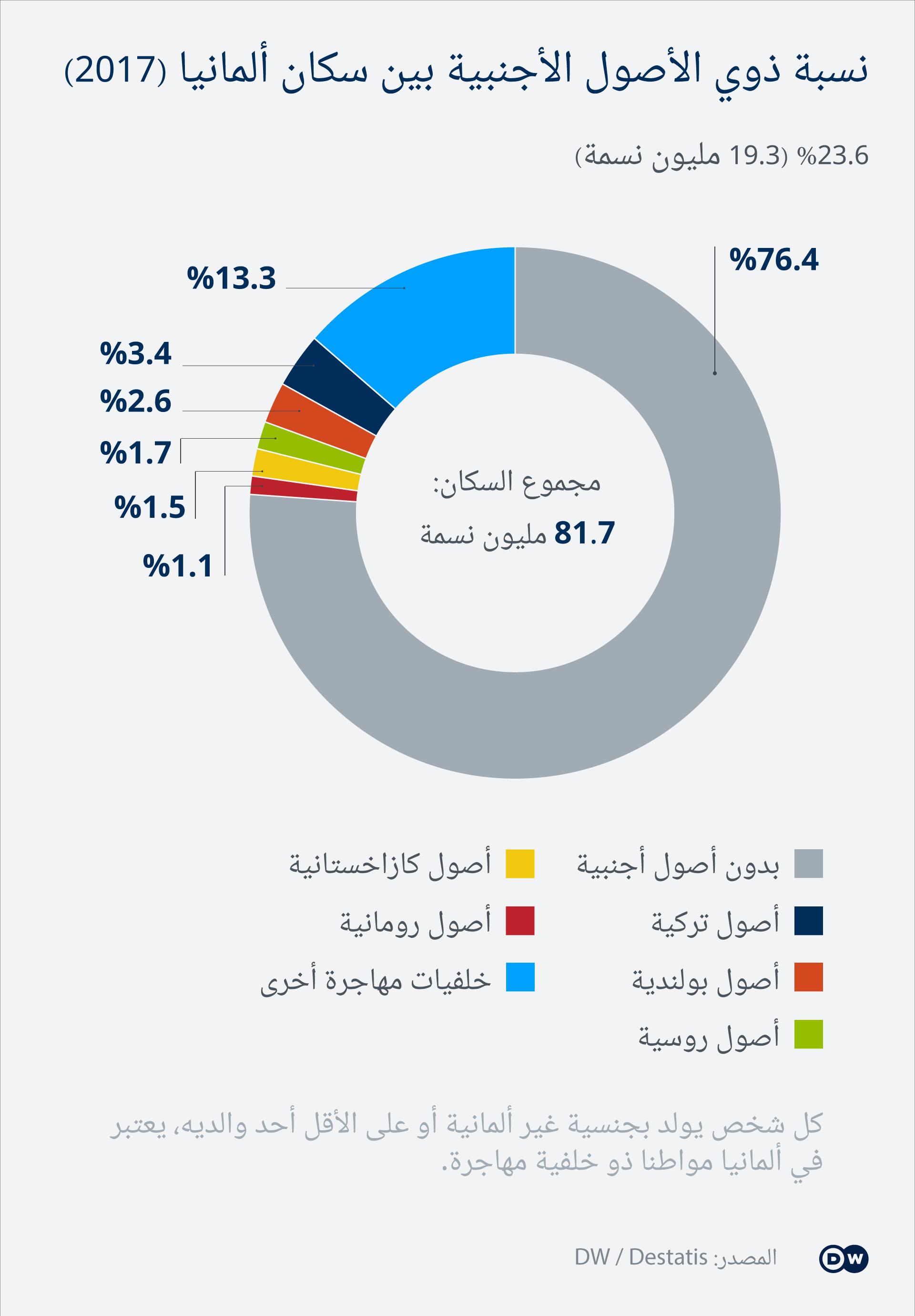 تجدر الإشارة هنا إلى أن البيانات التي يتضمنها الرسم البياني أعلاه تعود لعام 2017، ومنذ ذلك الحين تغيرت الأرقام بشكل كبير.