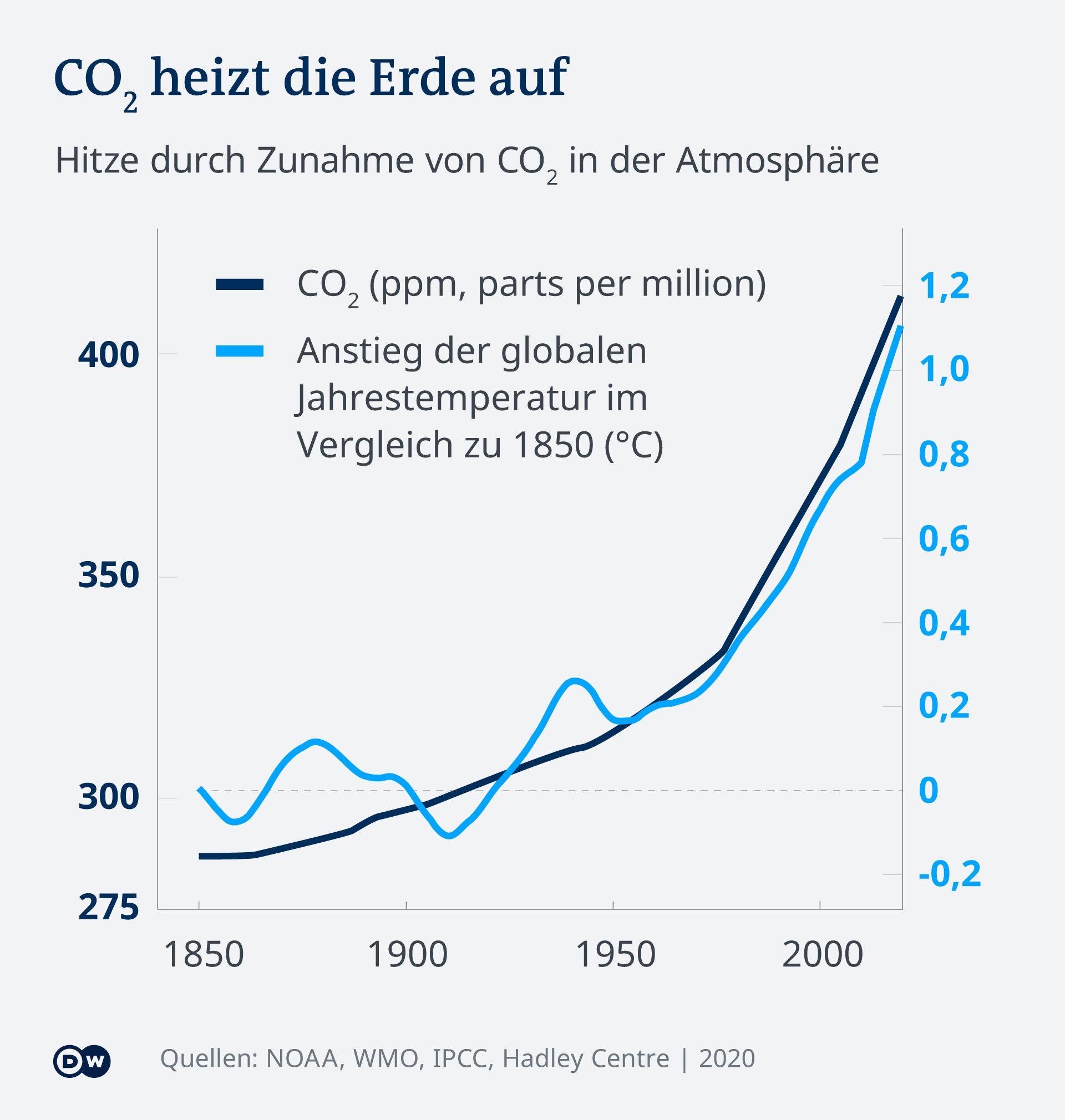 Infografik: 2 Kurven von CO2 und globaler Temperatur zwischen 1850-2020 fast parallel gehen die Kurven nach oben.