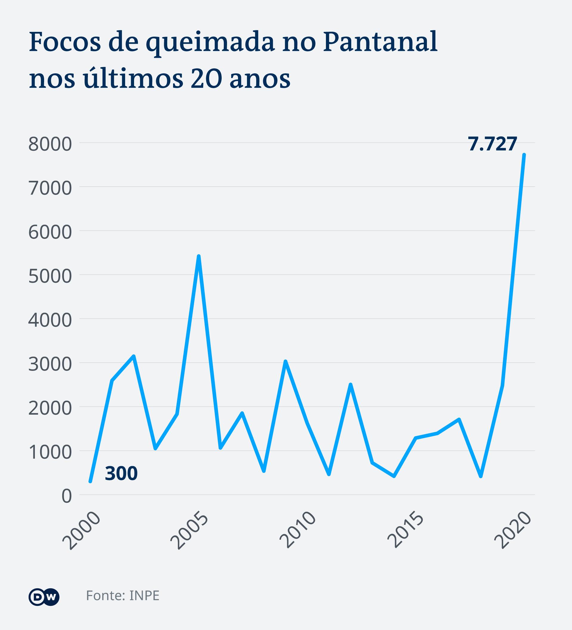 Infografik Brände Pantanal PT