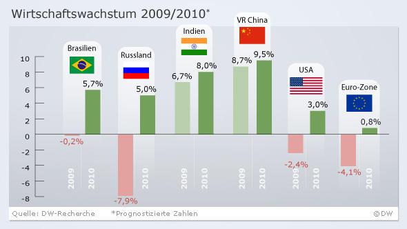 Infografik Wirtschaftswachstum 2009/2010 BRIC Staaten im Vergleich USA und Euro Zone