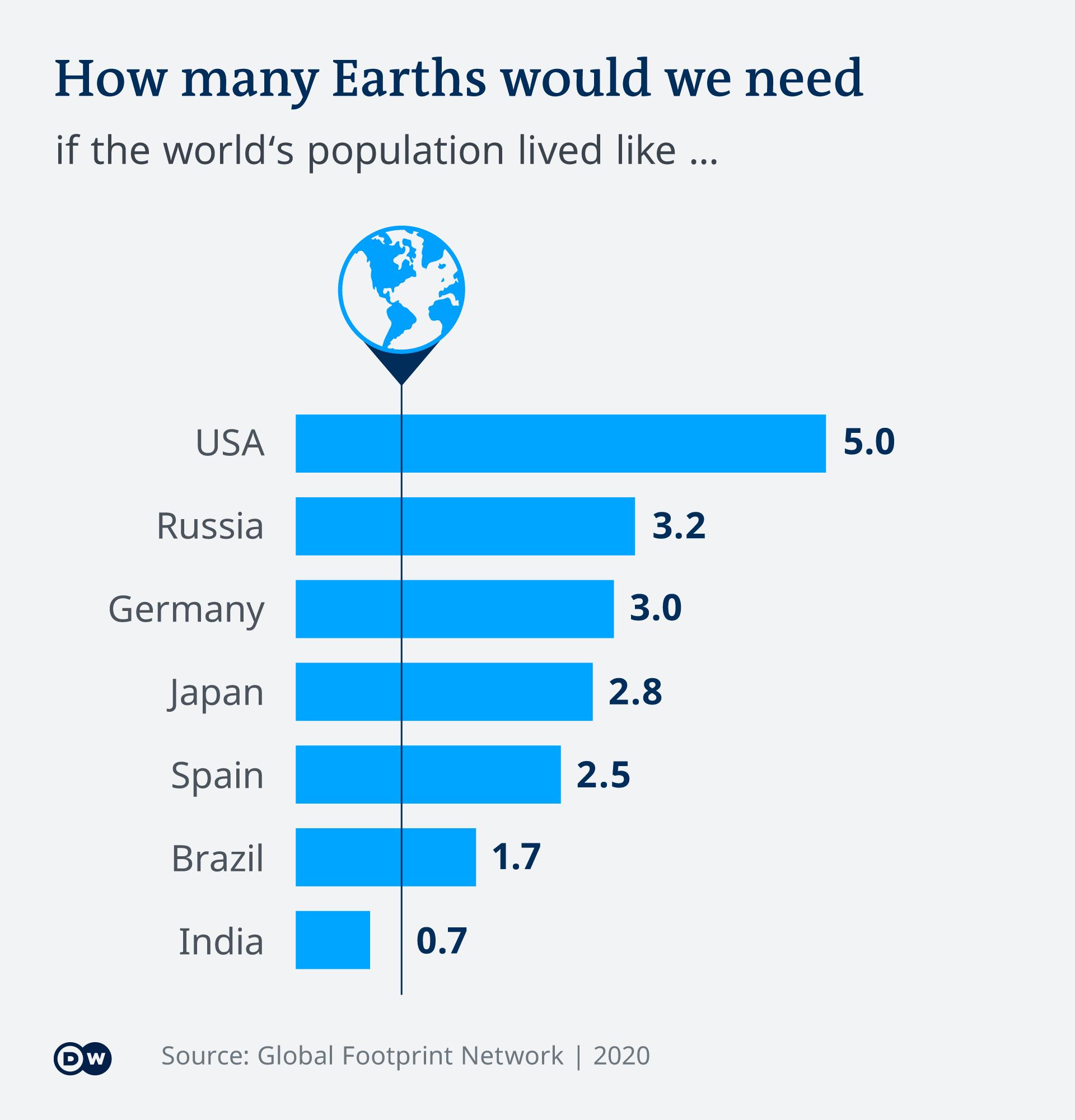 Infografik World Overshoot Day EN