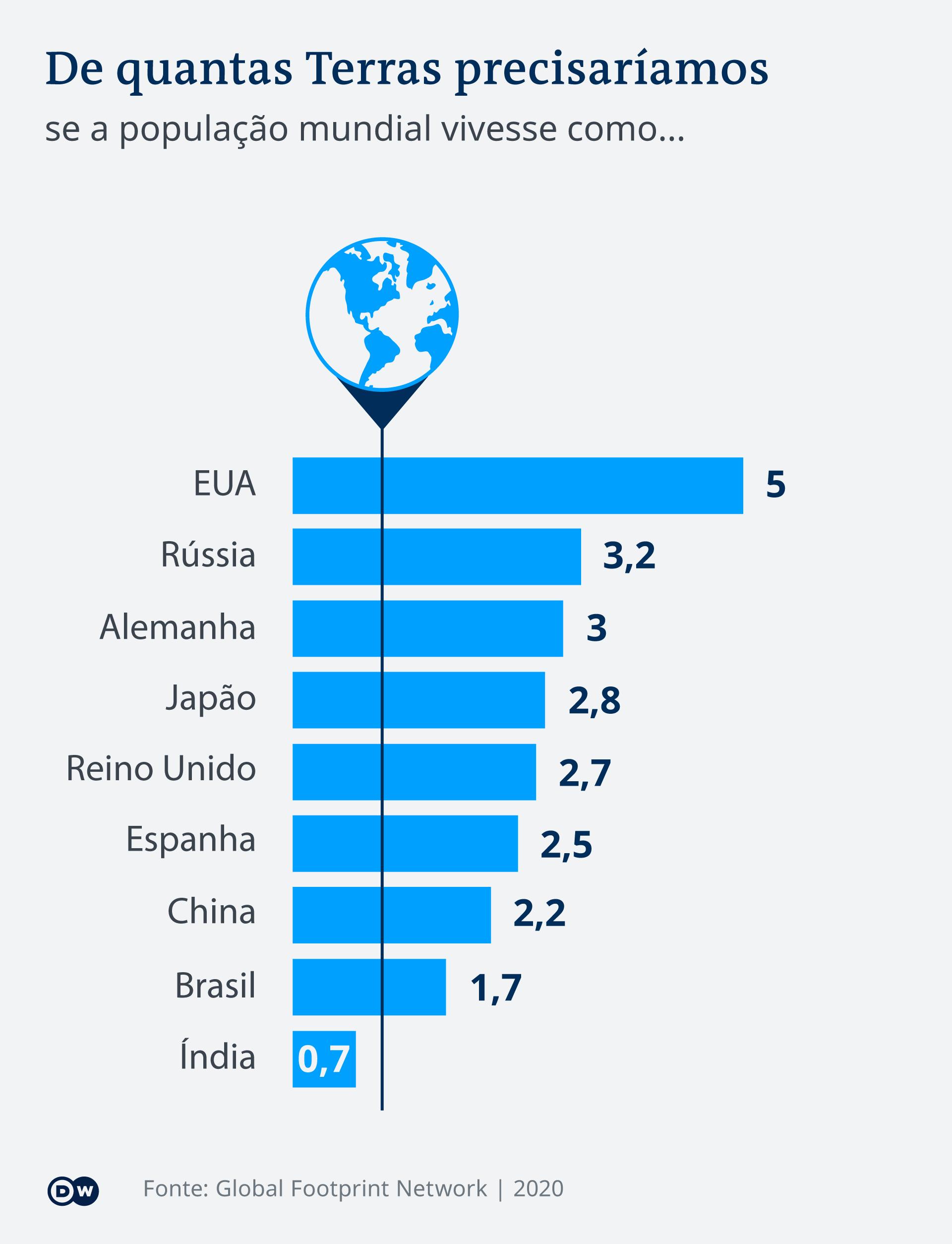 Infografik Overshoot day wie viele Erde PT