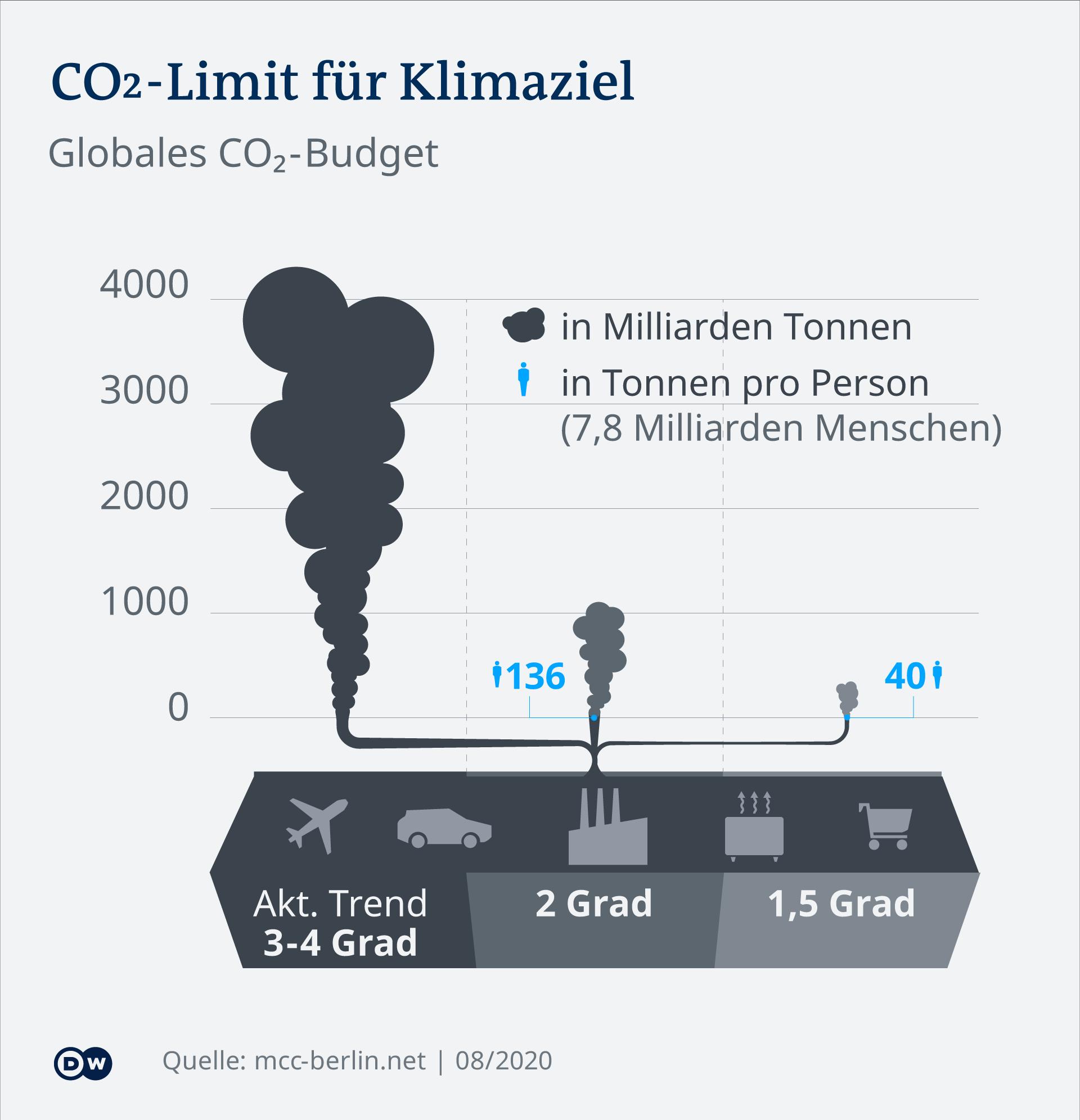 Infografik: Wie viel CO2 darf noch in die Atmosphäre?