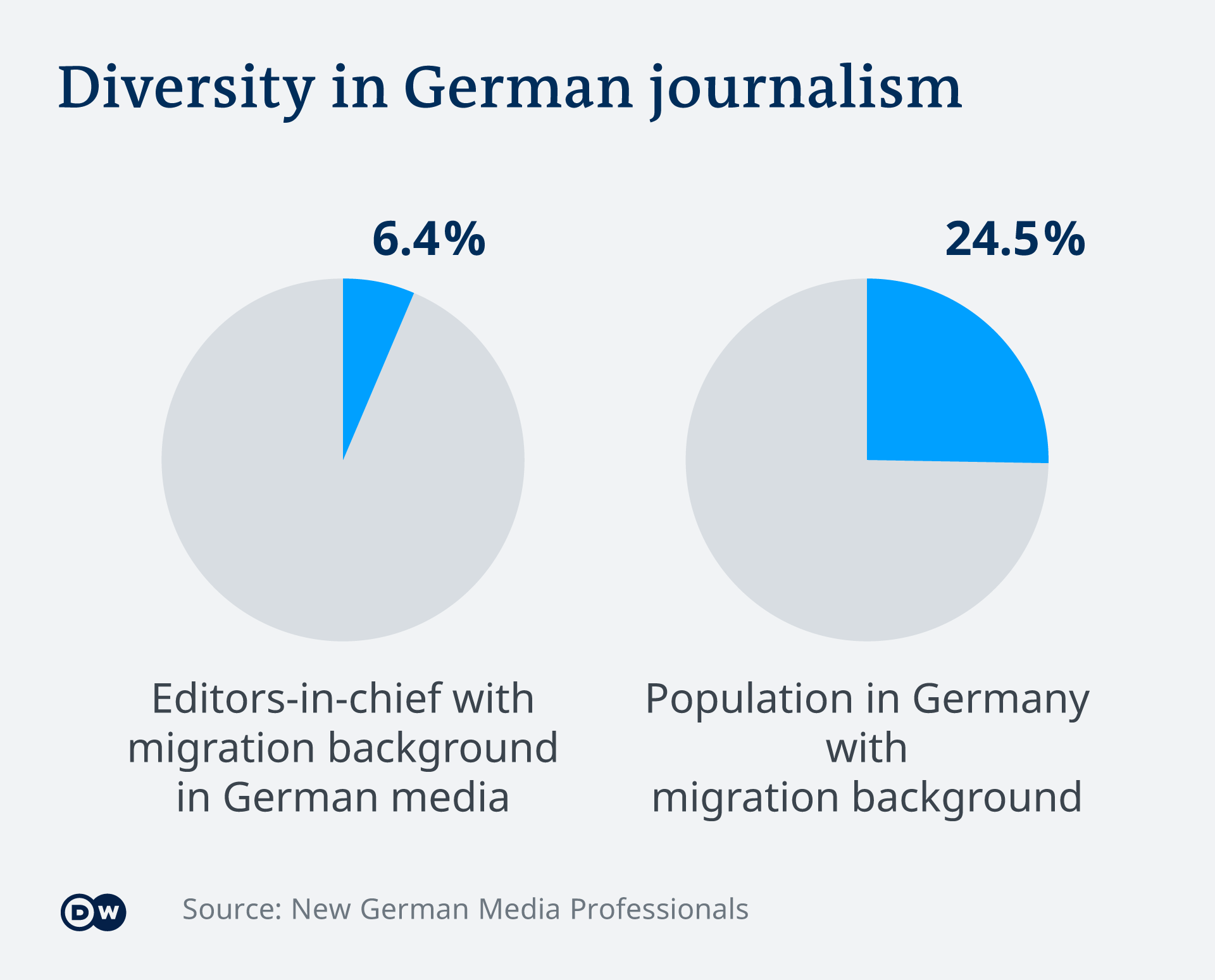 An infographic on diversity in German journalism