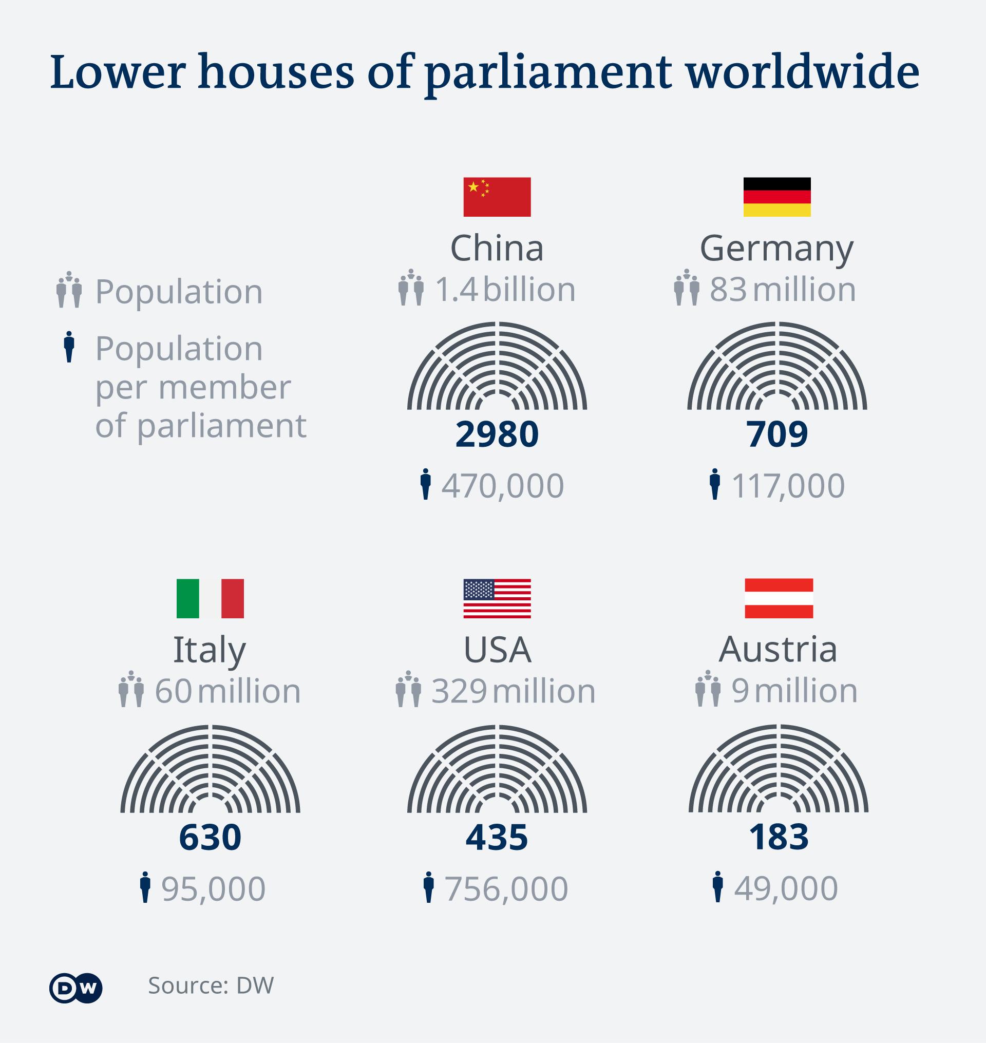 Infografik Vergleich Anzahl Abgeordnete Parlamente EN