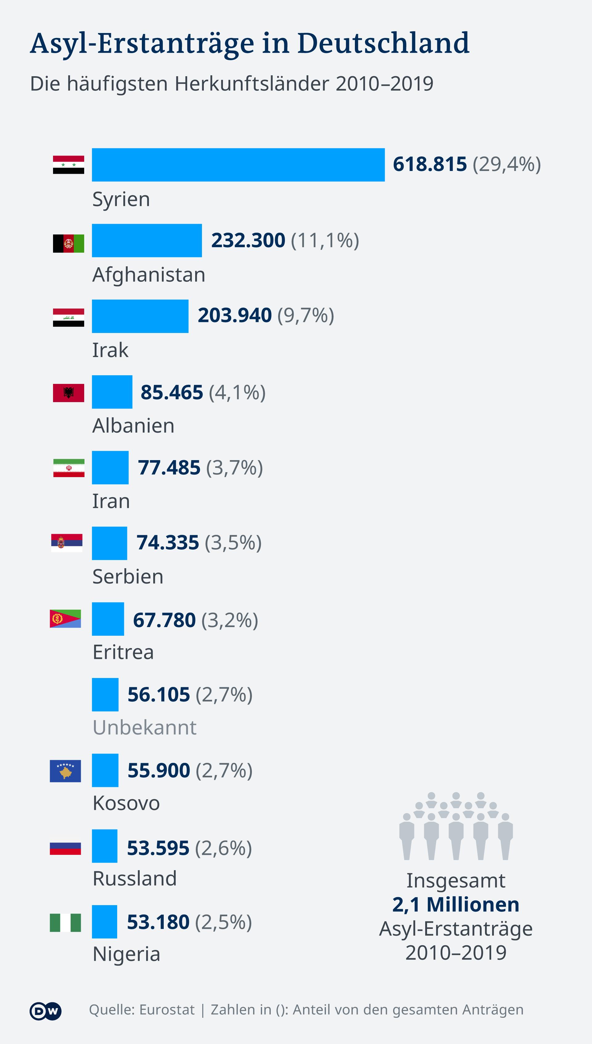 Infografik Asyl-Erstanträge in Deutschland Ranking 2010-2019 DE