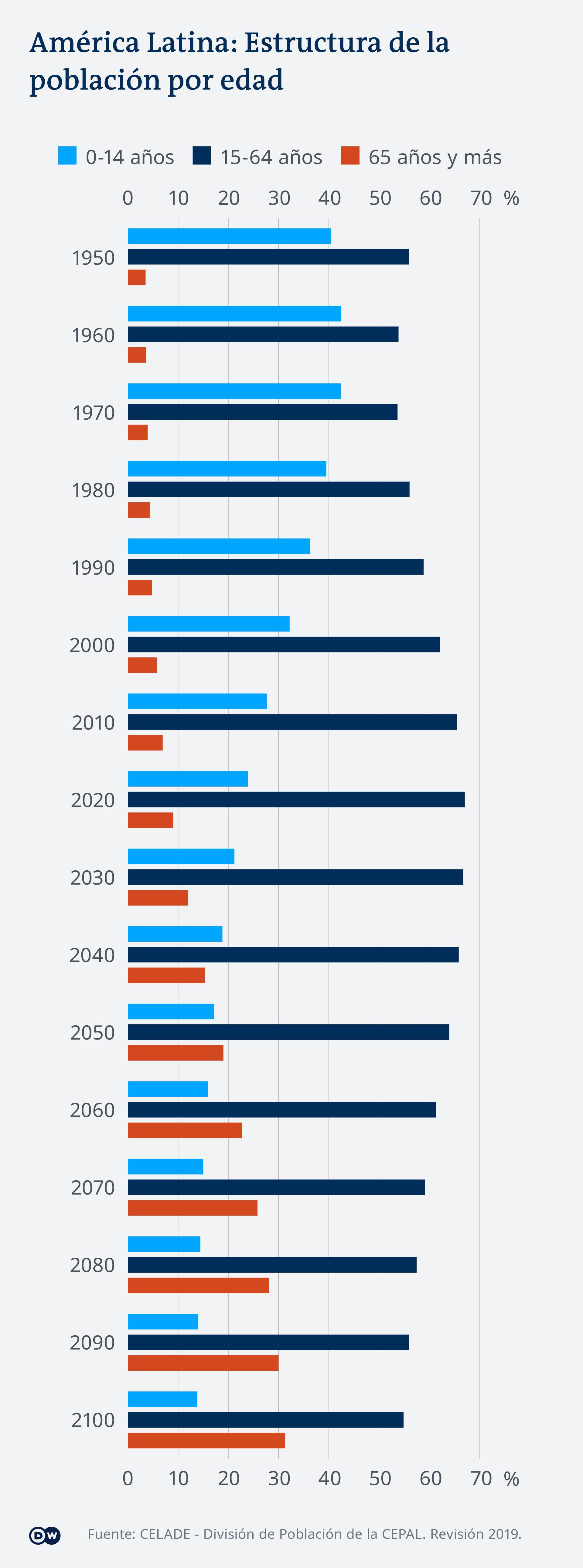 Infografik Altersverteilung Lateinamerika ES