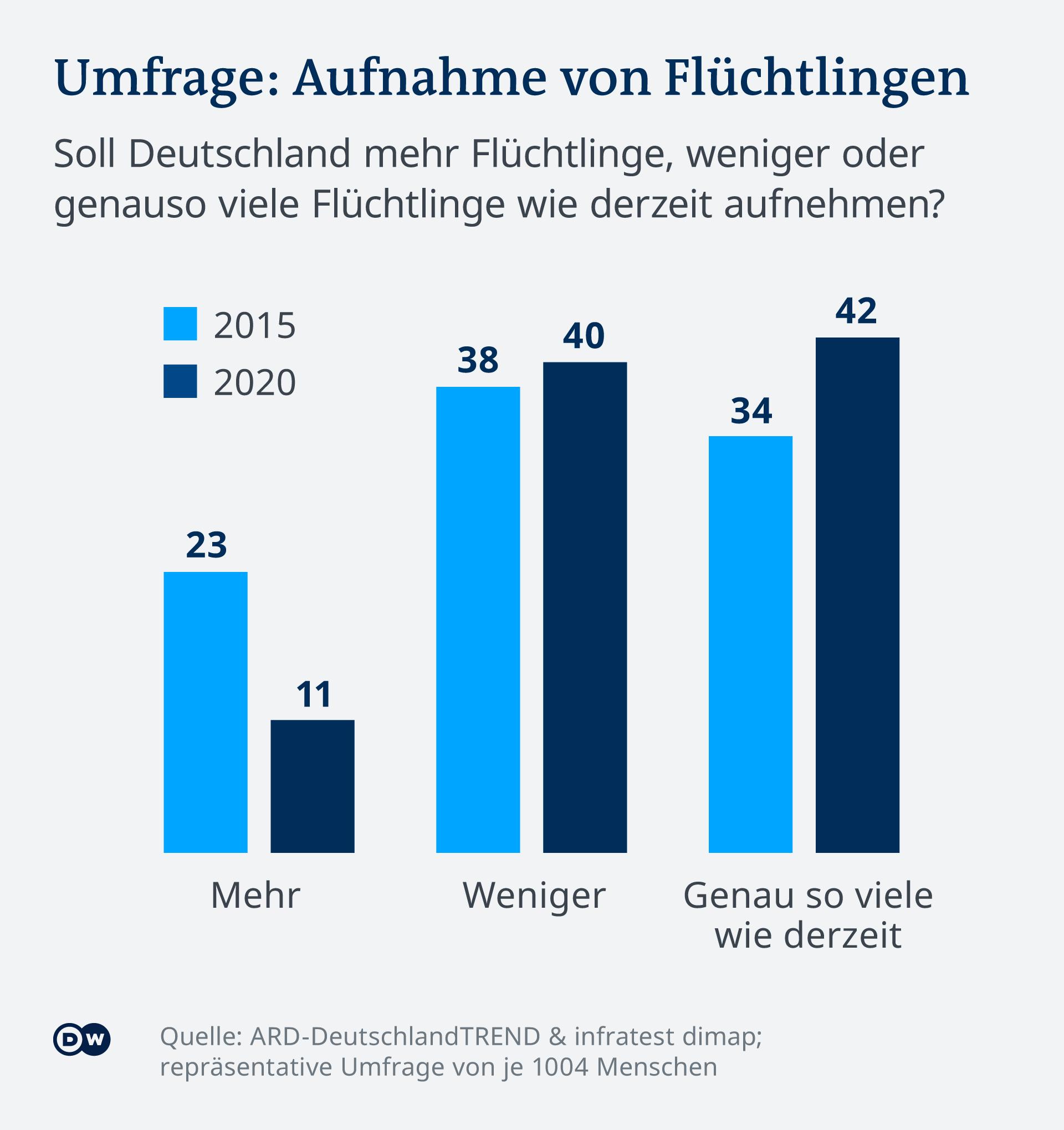 Anketa: Treba li Njemačka više (mehr), manje (weniger) ili jednaki broj izbjeglica u odnosu na sadašnje stanje?