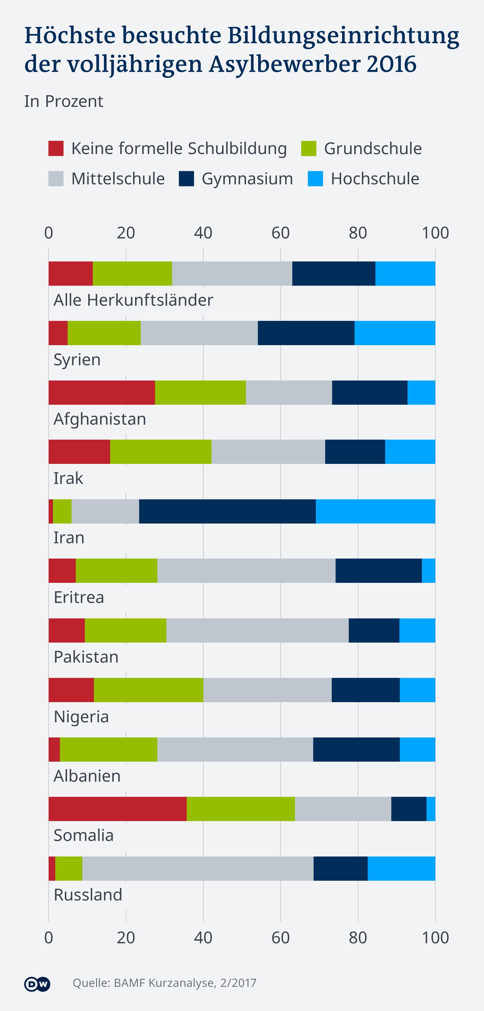 Infografik Bildungsstand Asylantragsteller DE