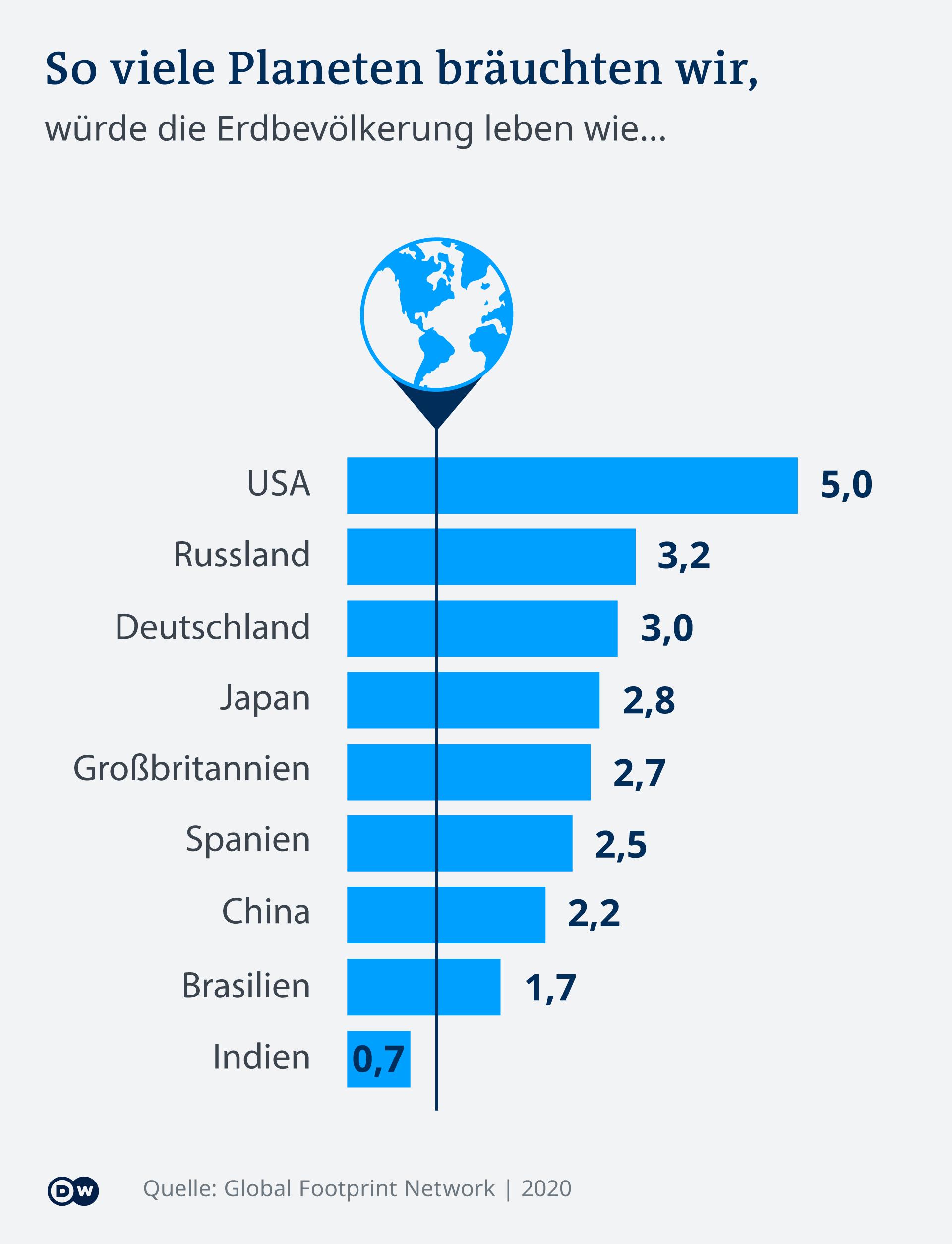 Infografik So viele Planeten bräuchten wir