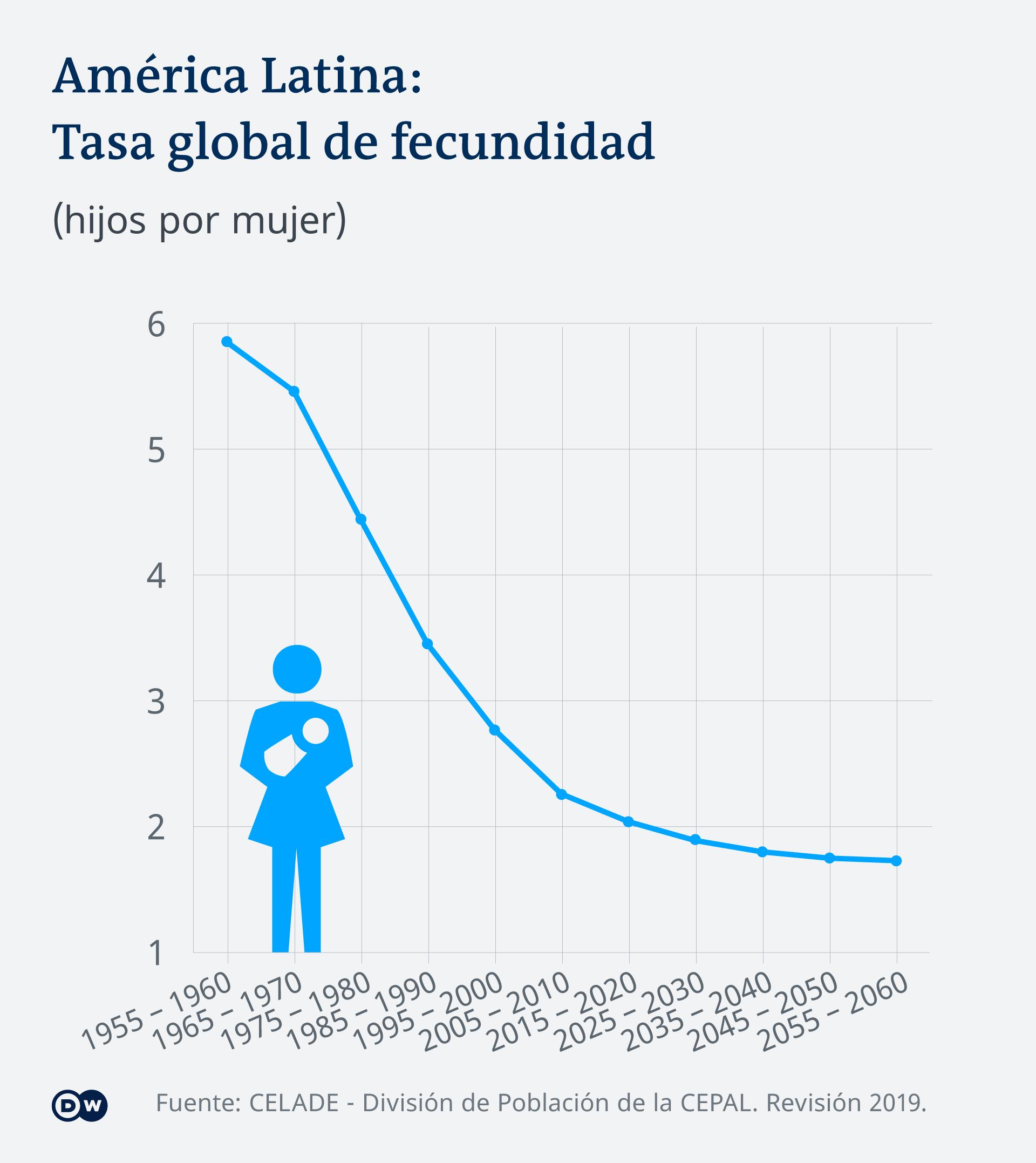 Infografik Fertilitätsrate Lateinamerika ES