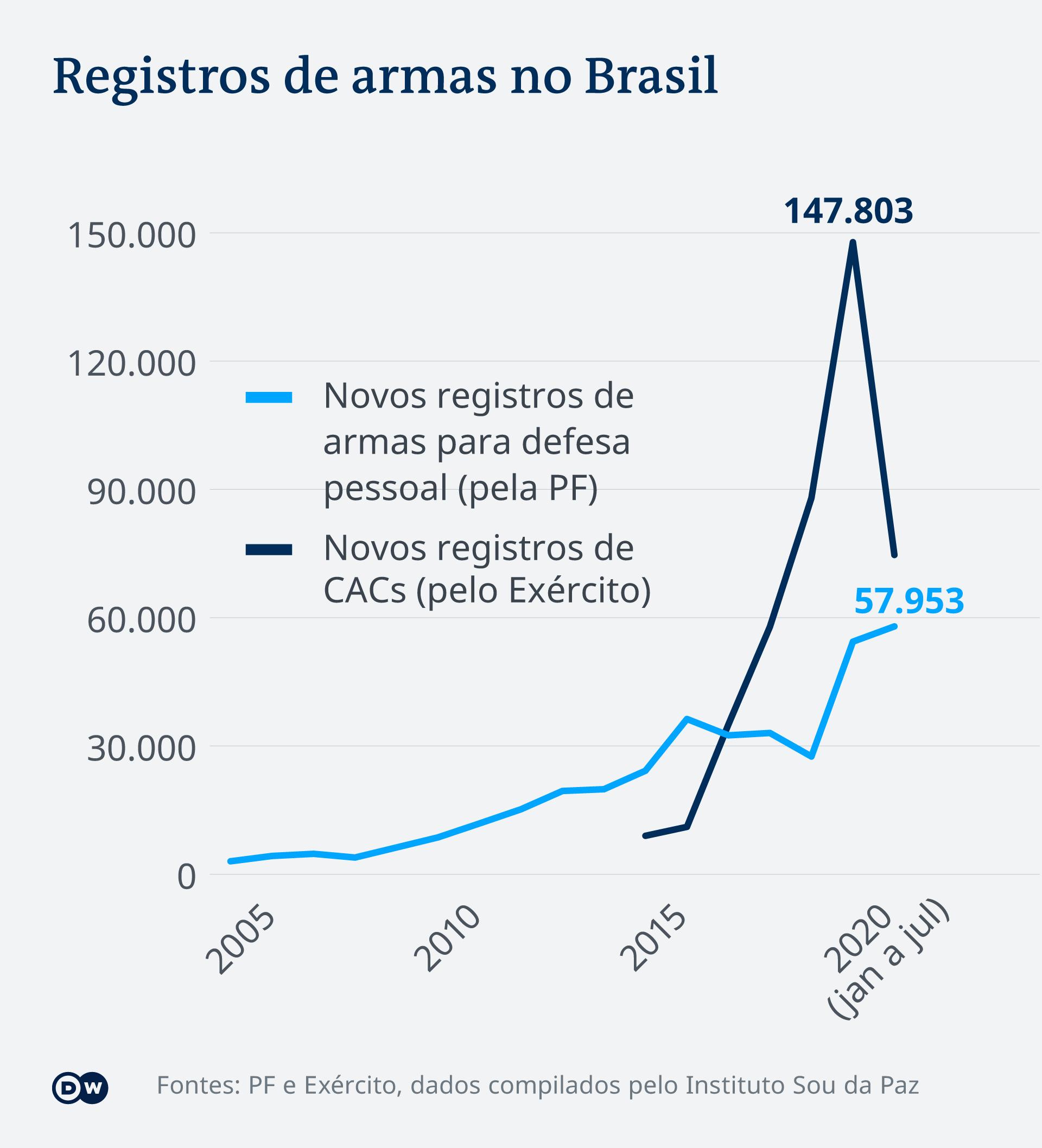 Infográfico sobre registro de armas no Brasil