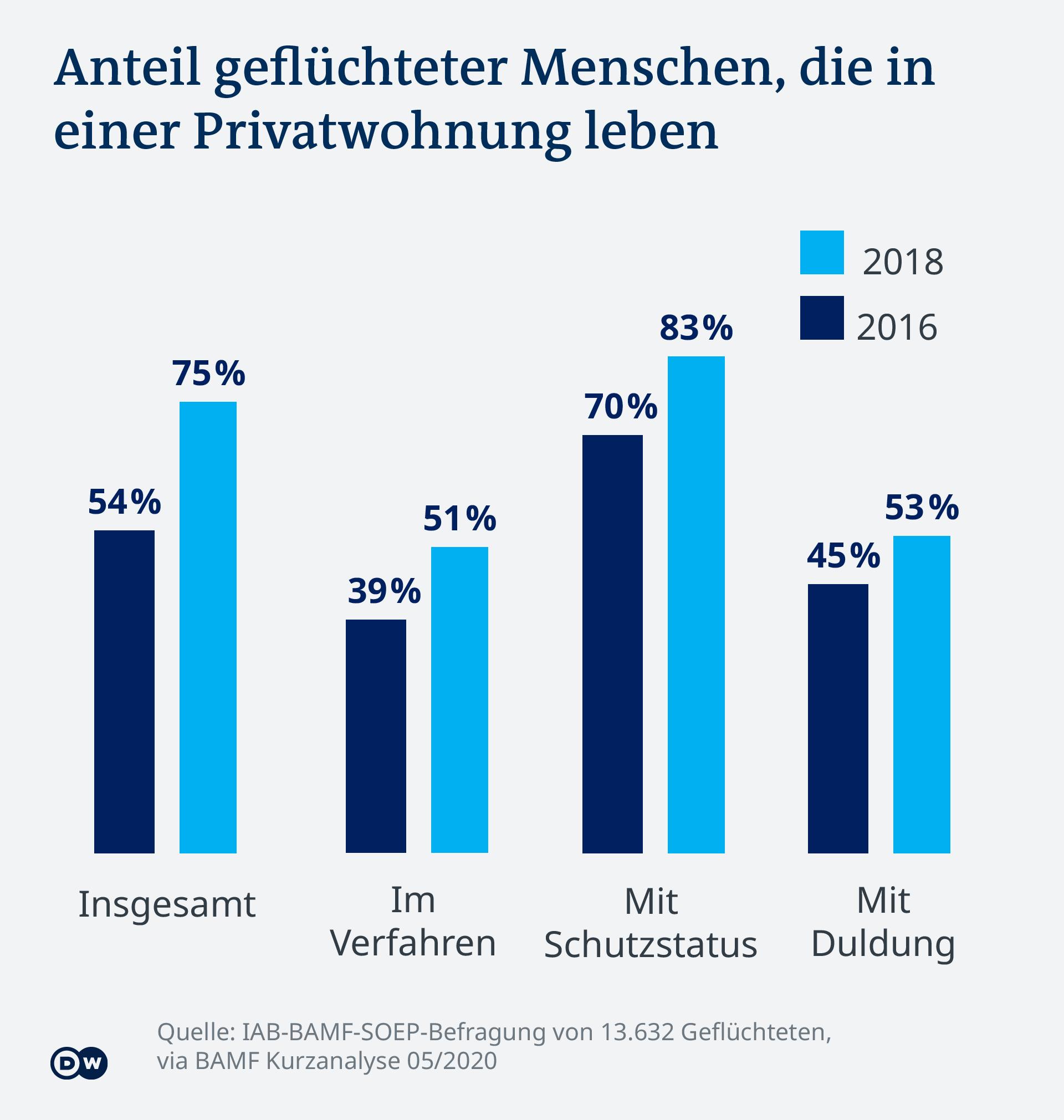 Infografik Flüchtlinge in Privatwohnungen DE