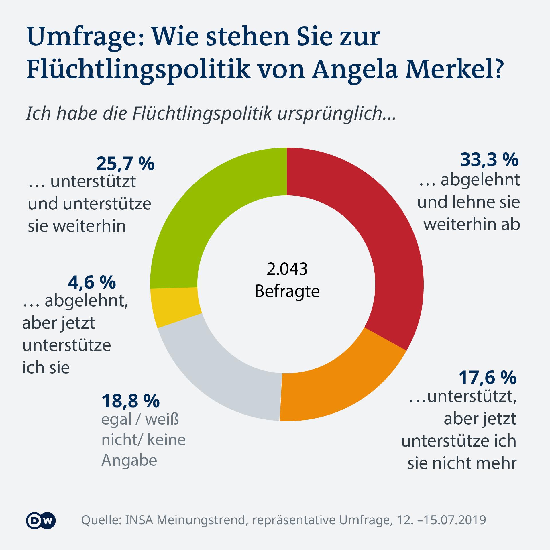 Infografik Umfrage Flüchtlingspolitik DE