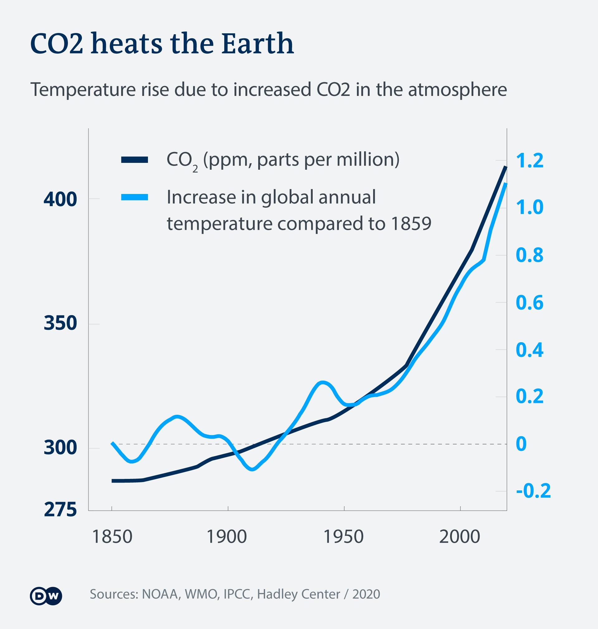 Infografik Vergleich Temperatur CO2 EN