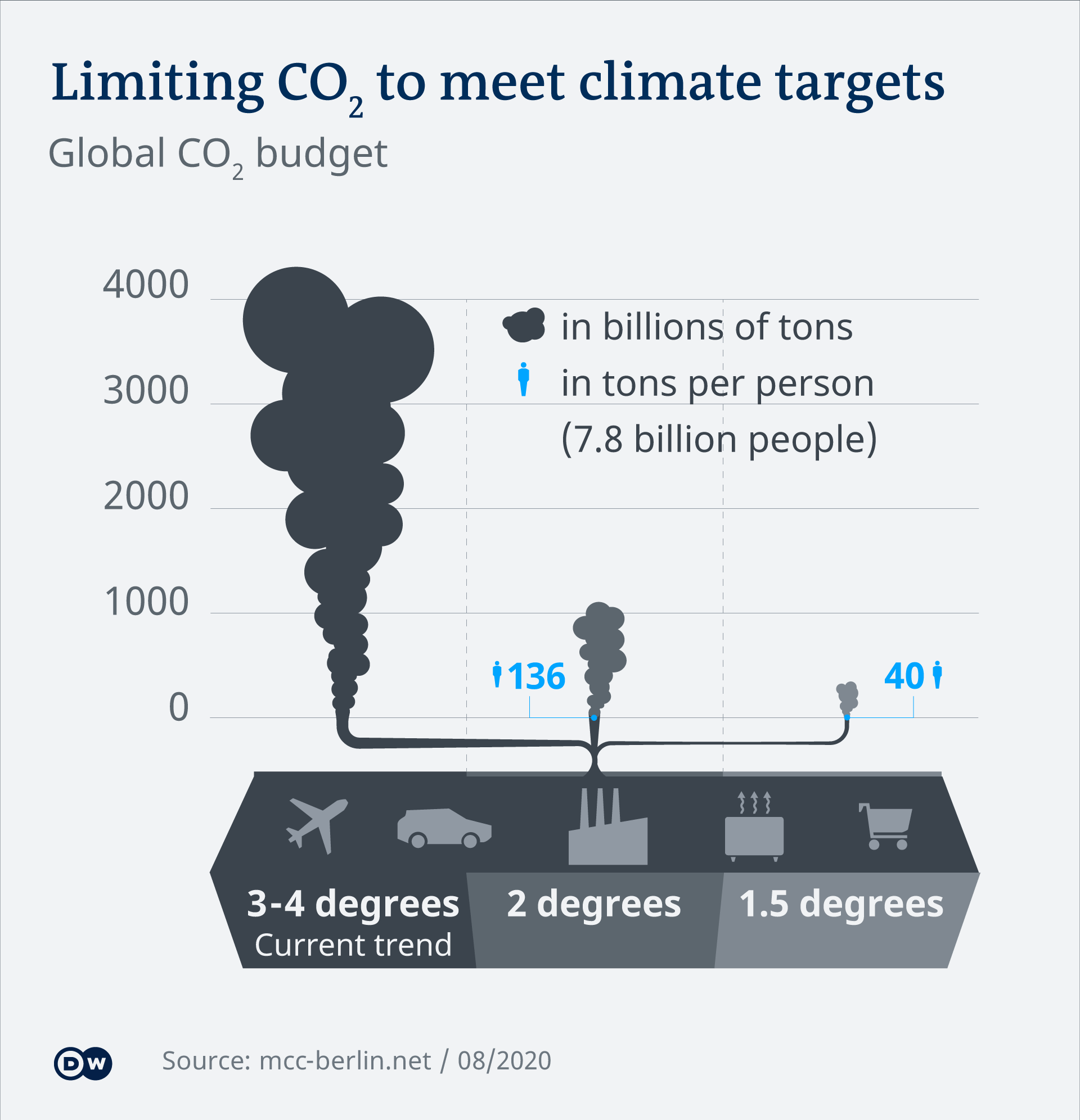 An infographic shows the necessary emissions limits to achieve climate targets