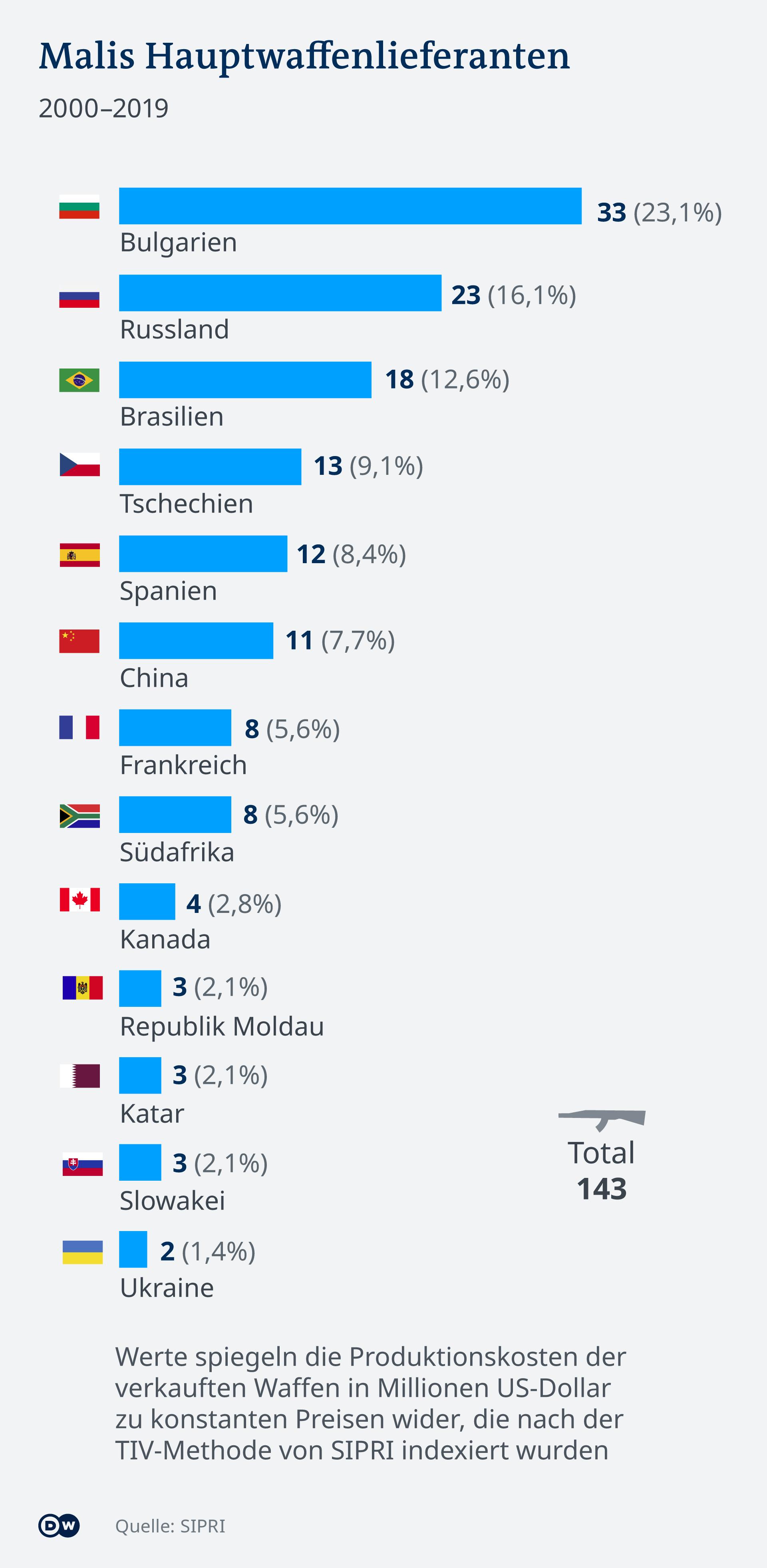 Infografik Malis Hauptwaffenlieferanten DE