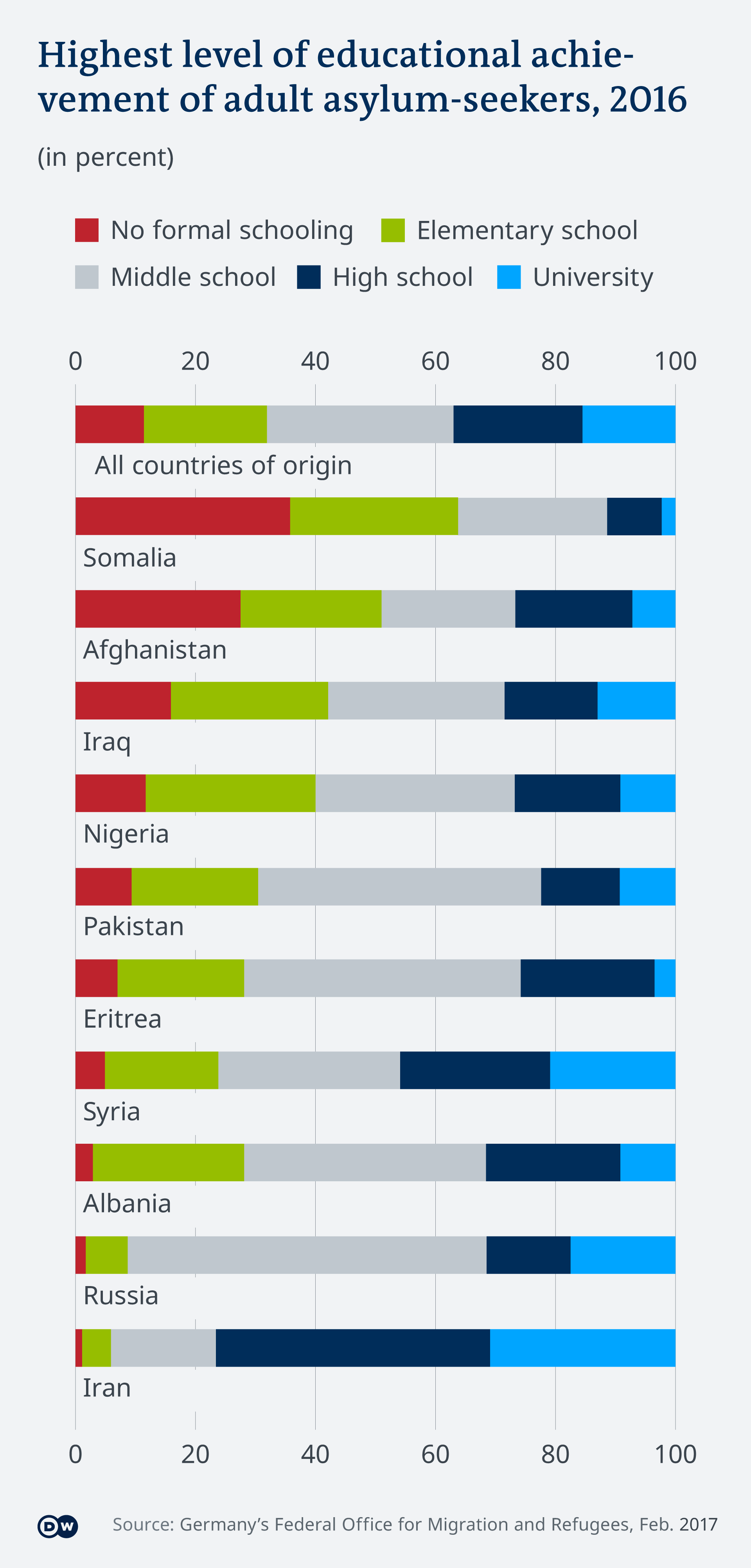 Overview of level of education of asylum applicants from 10 countries