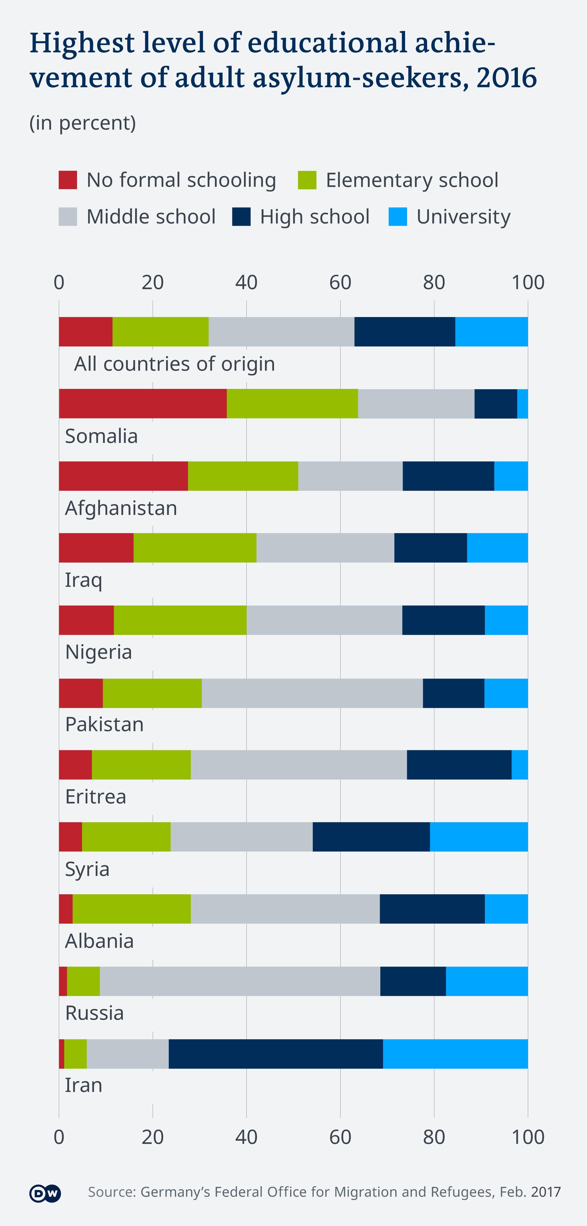 Grafik tingkat pendidikan pencari suaka berdasarkan negara asalnya