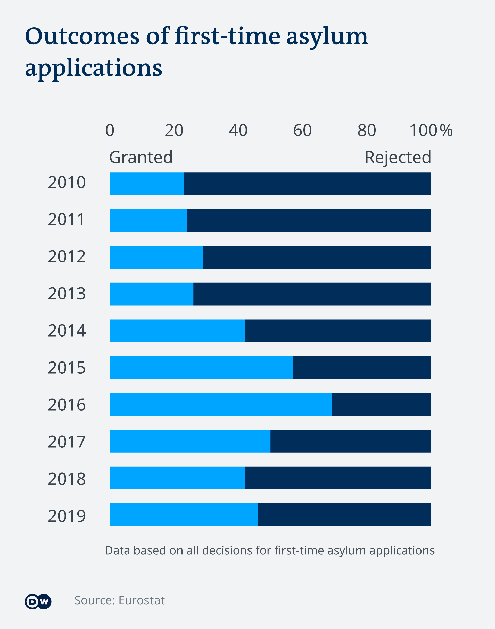 Vsualization of numbers showing that with the exception of 2016 most applications were rejected