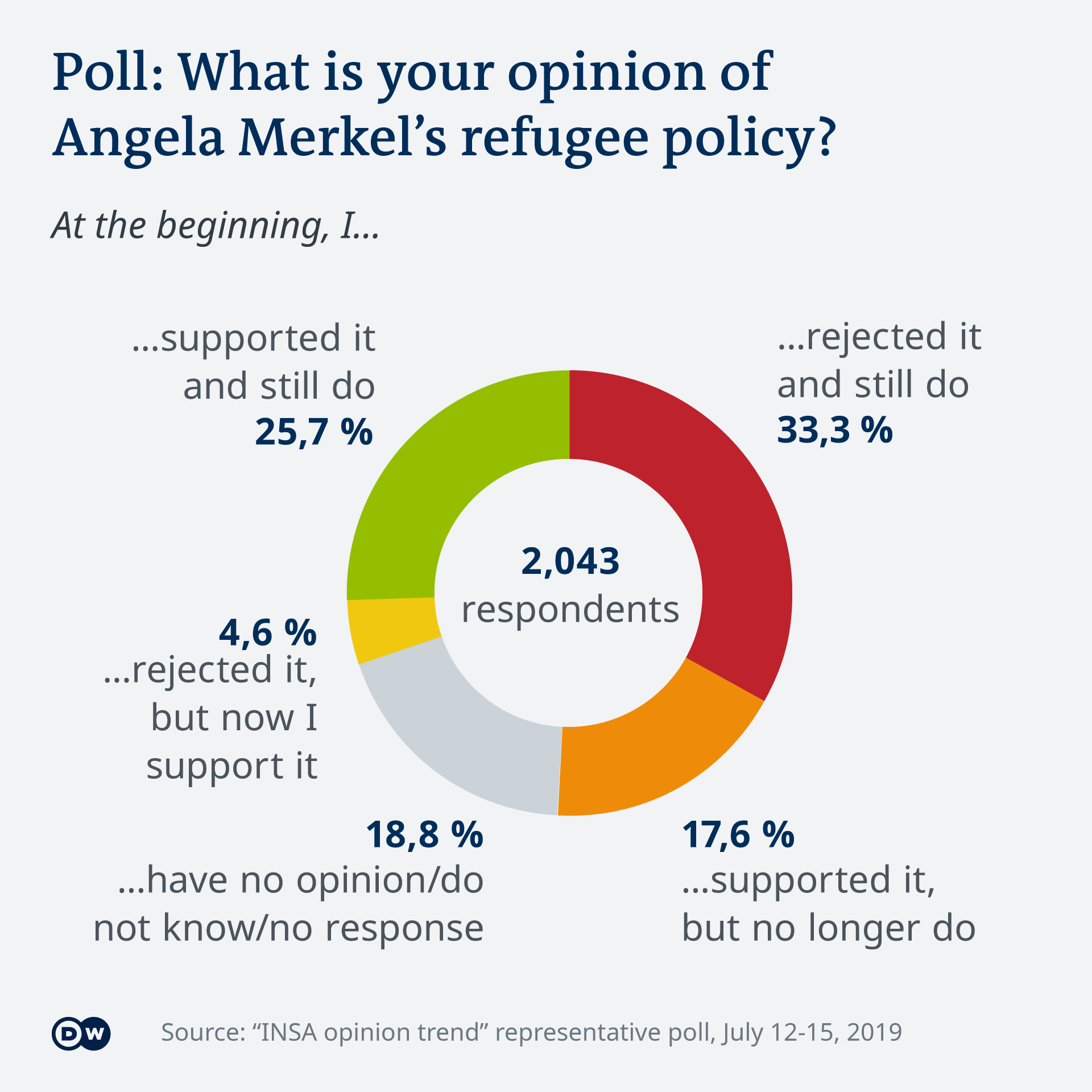 Pie chart showing results of 2019 poll on support for Angela Merkel's refugee policies