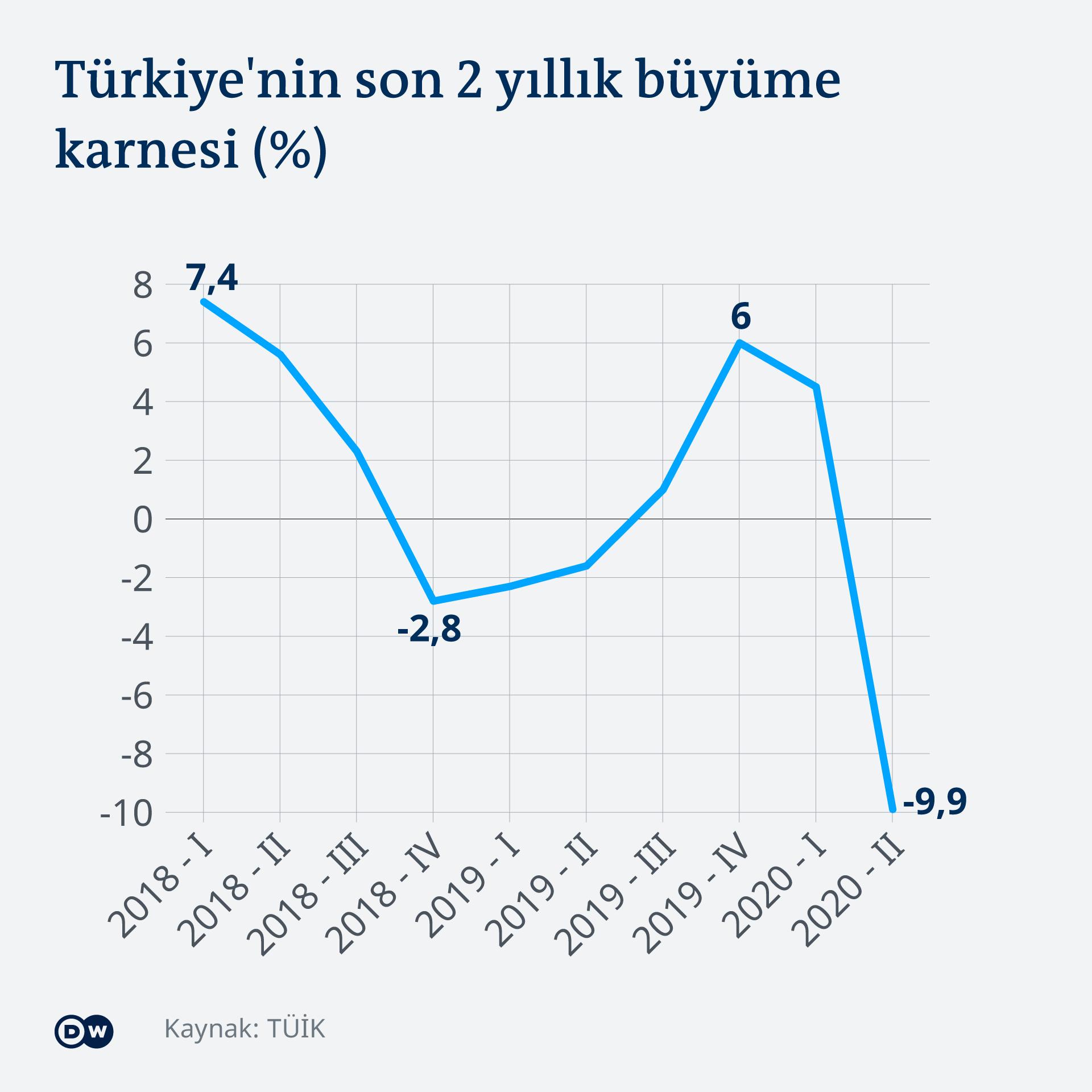Infografik Wirtschaftswachstum Türkei TK
