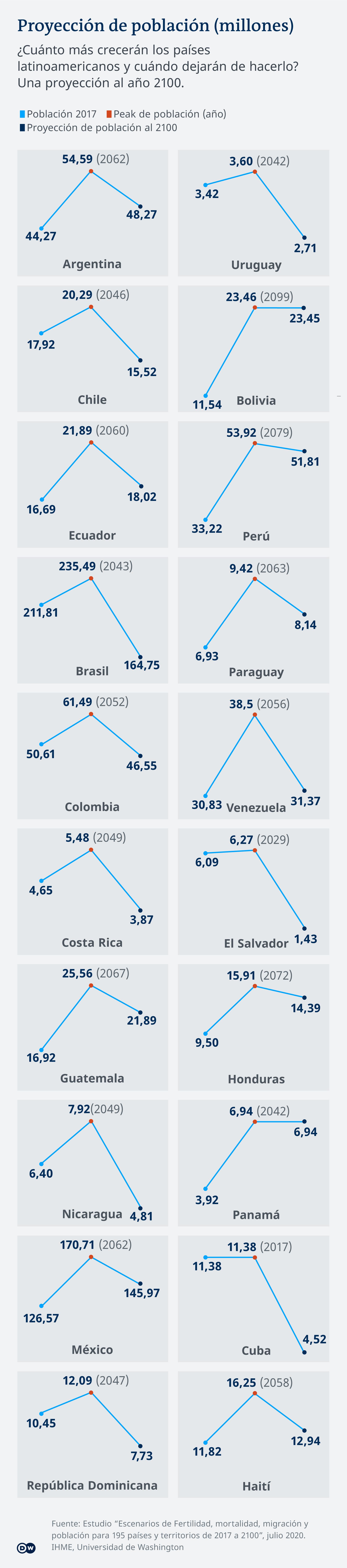 Infografik - Projektion Bevölkerung Lateinamerica - ES