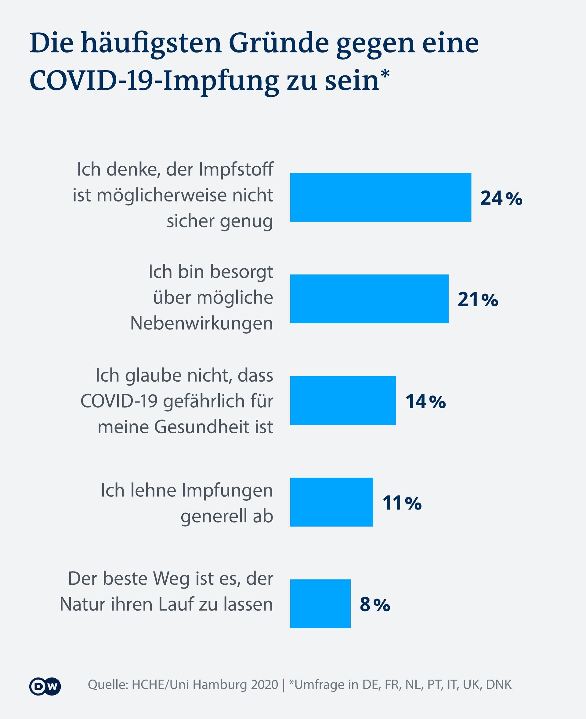 Infografik Gründe gegen COVID-19-Impfung DE
