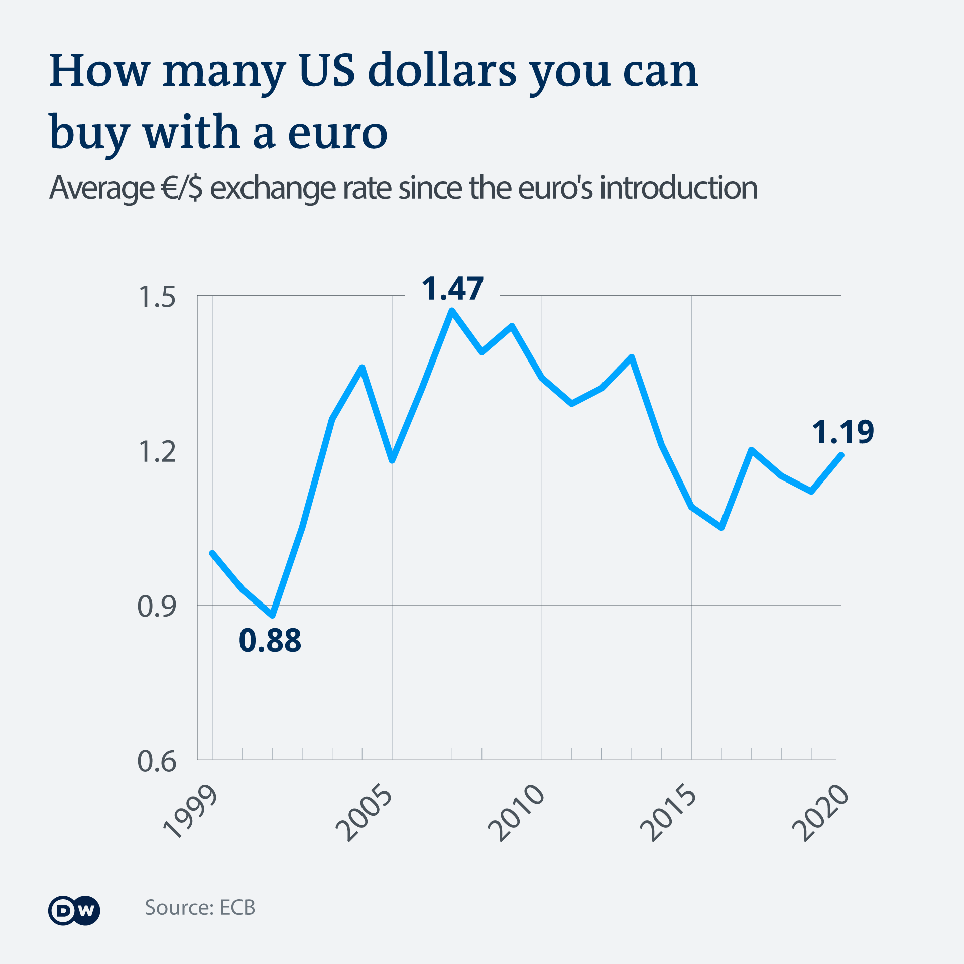 A graphic showing how many US dollars you could buy with one euro since the introduction of the single European currency in 1999