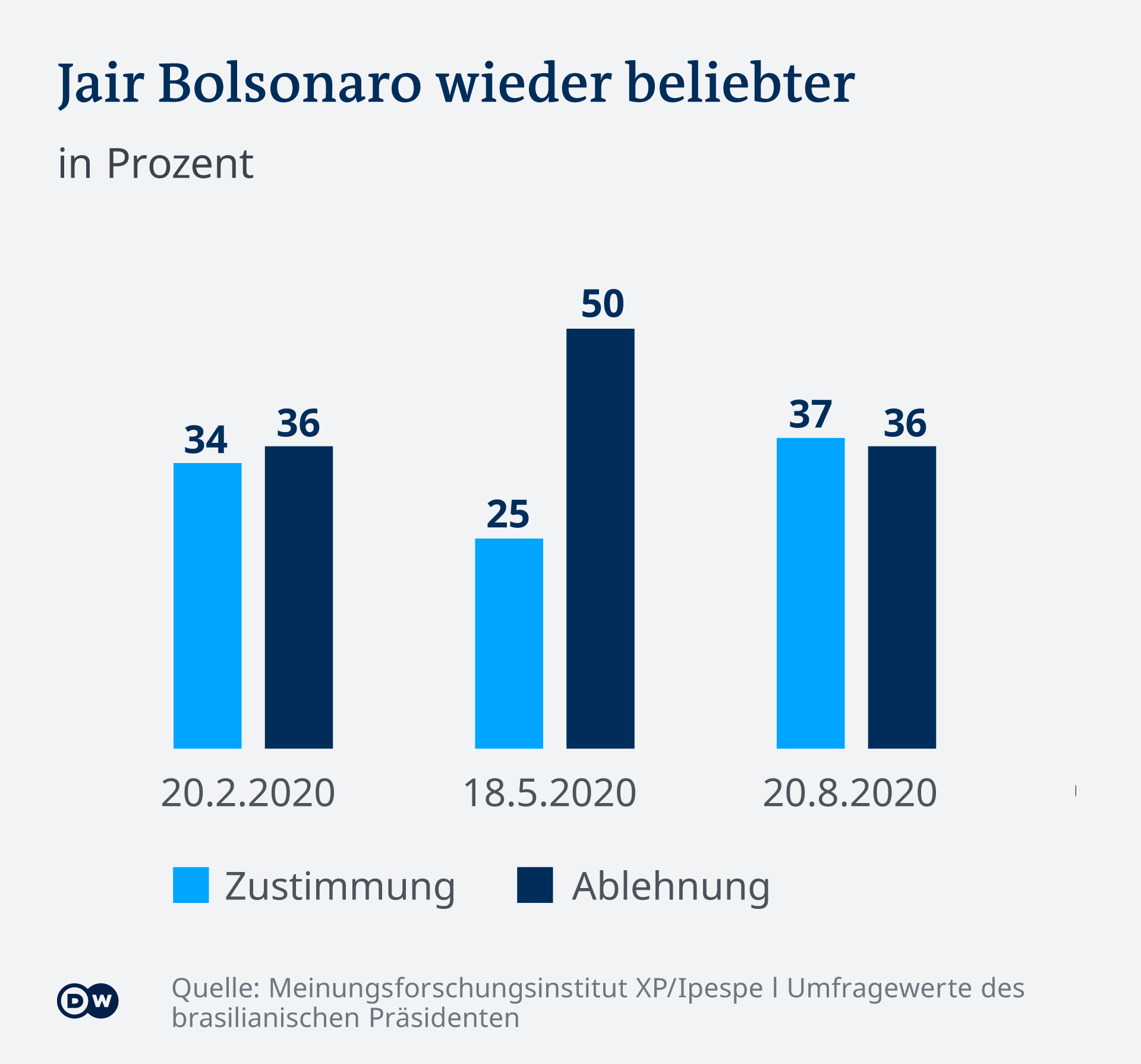 Infografik Beliebtheitswerte Jair Bolsonaro DE