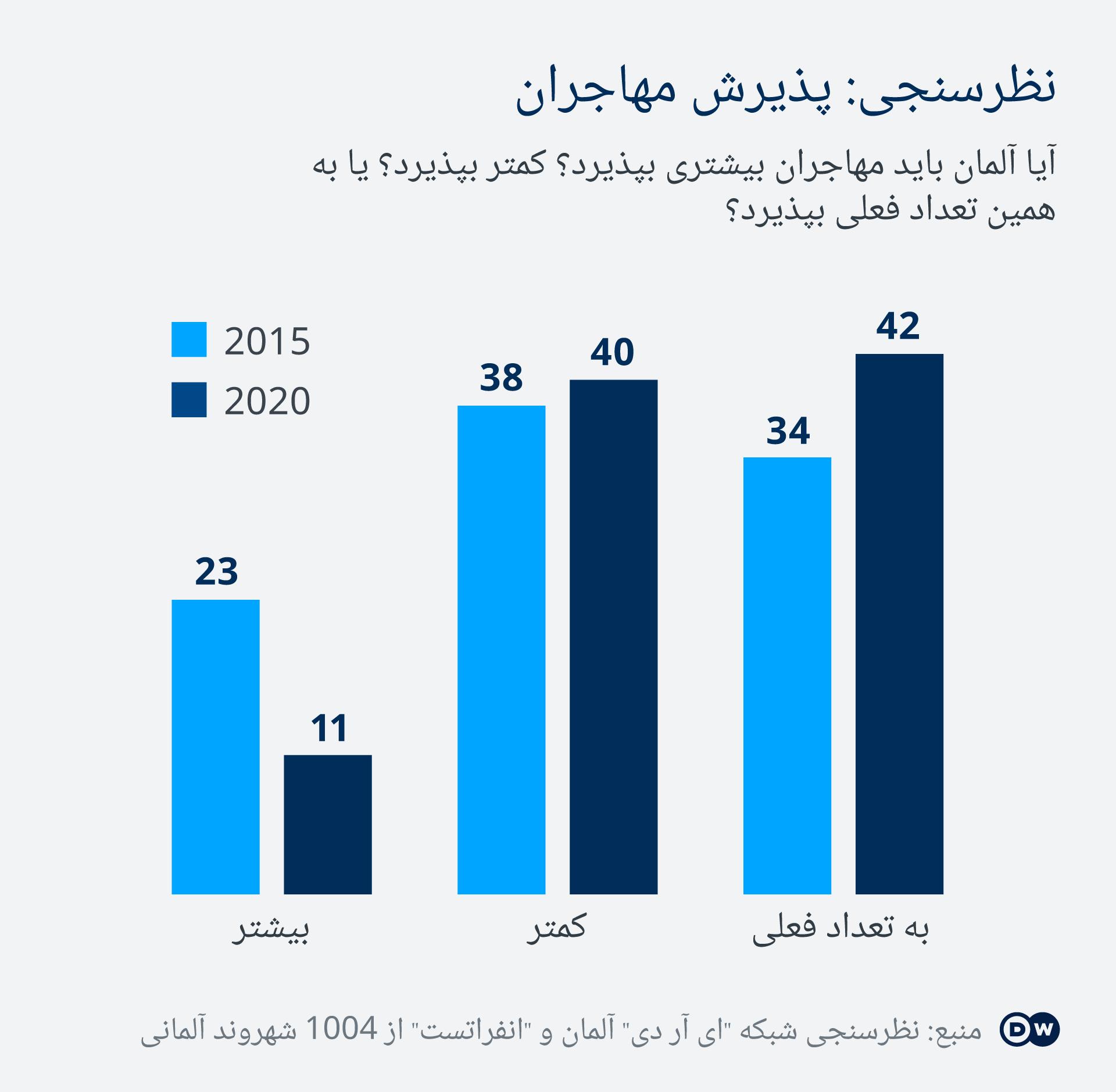 Infografik Umfrage zur Aufnahme von Flüchtlingen in Deuschland DA