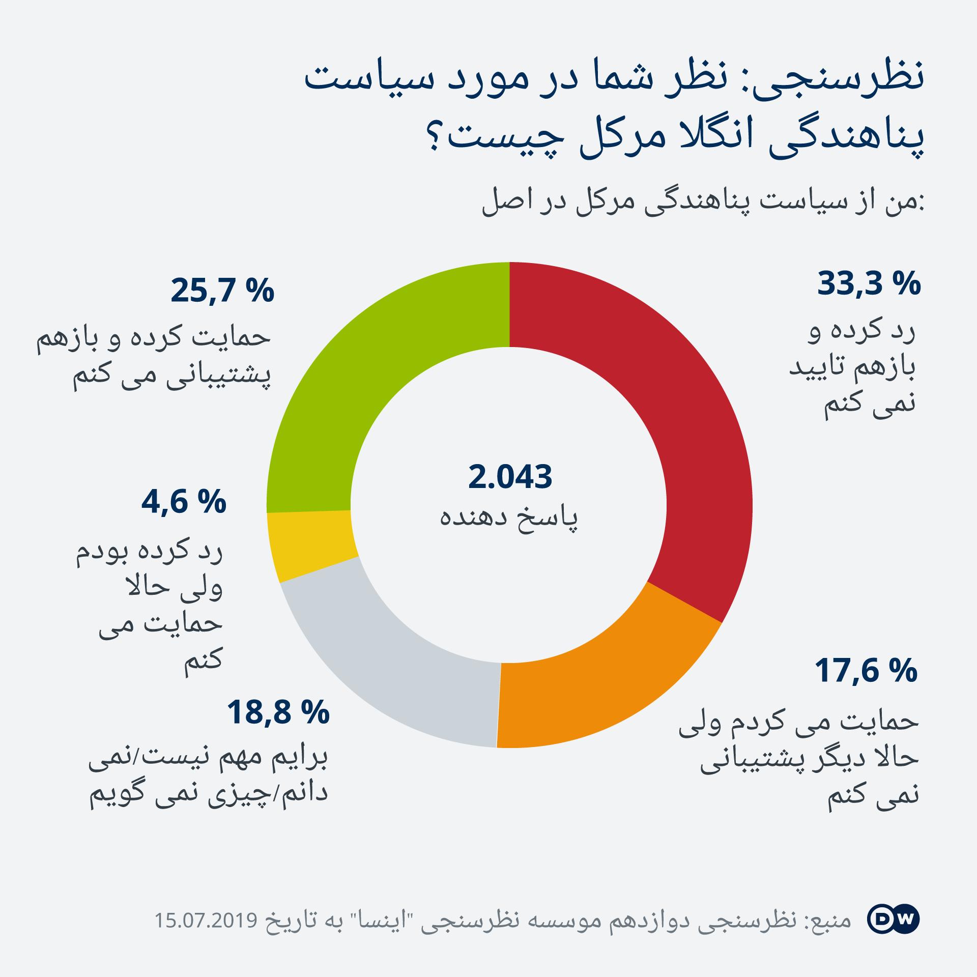 Infografik Umfrage Flüchtlingspolitik DA