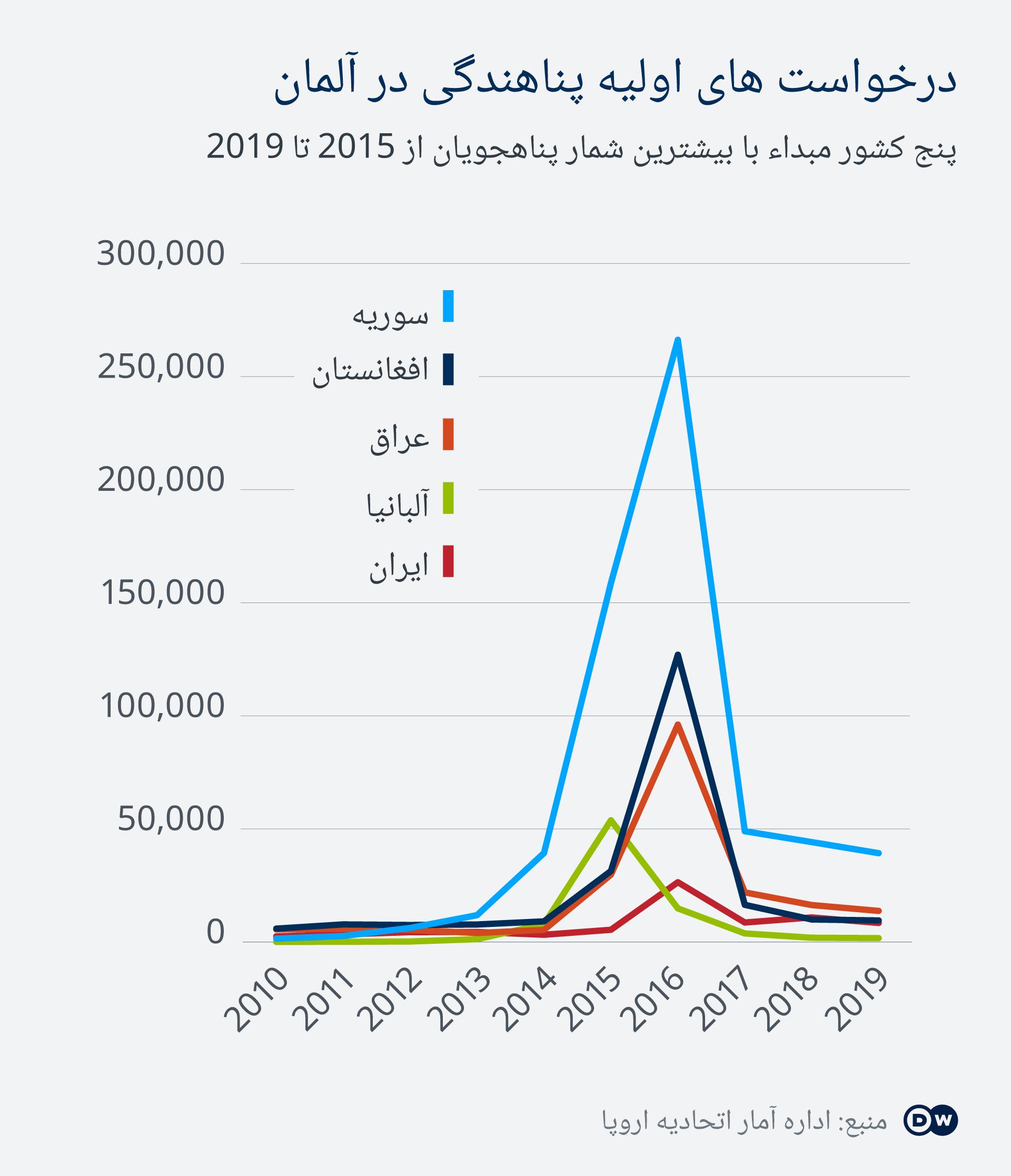 Infografik Asyl-Erstanträge in Deutschland 2010-2019 DA