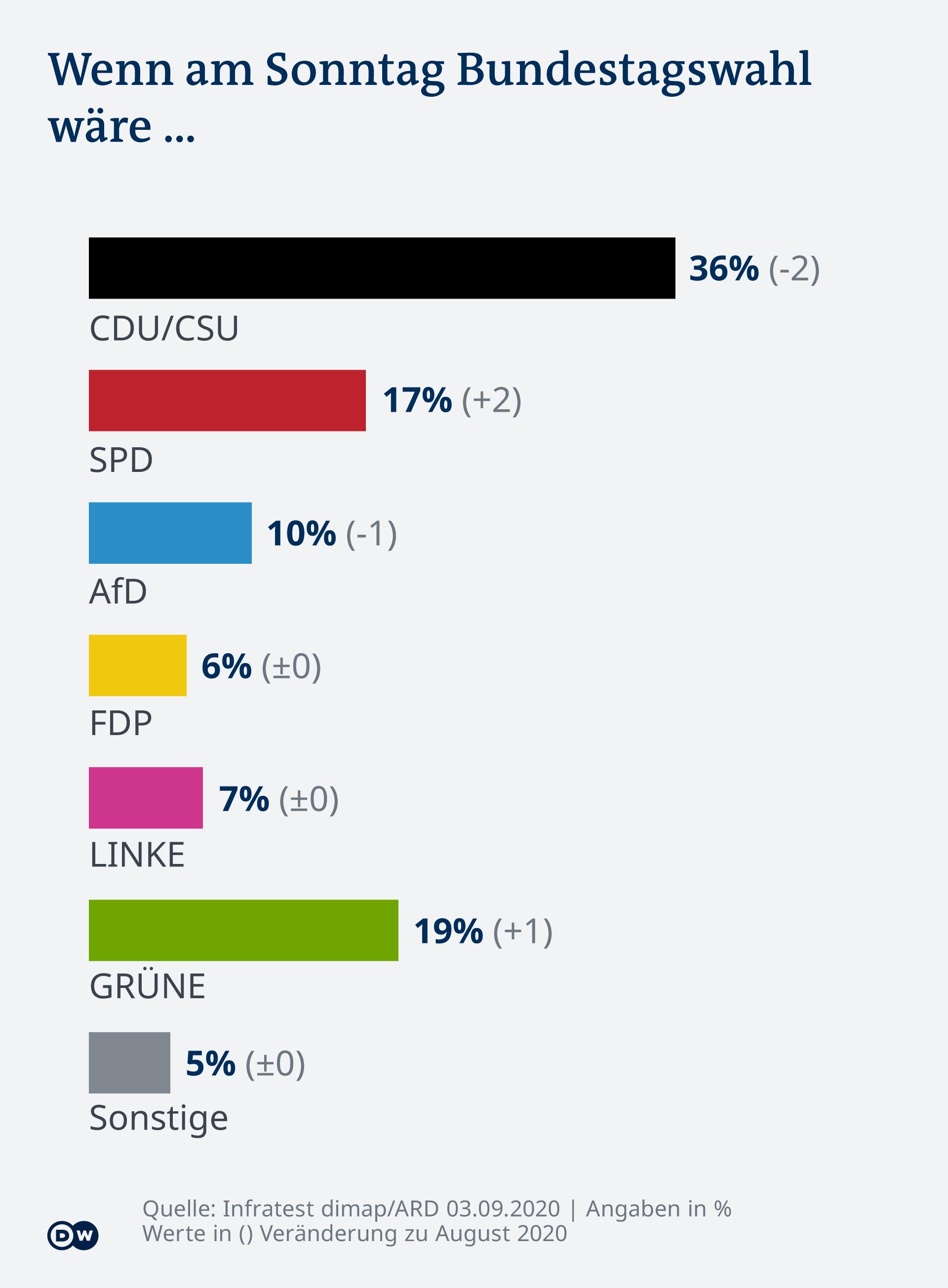 Infografik DT Sonntagsfrage DE