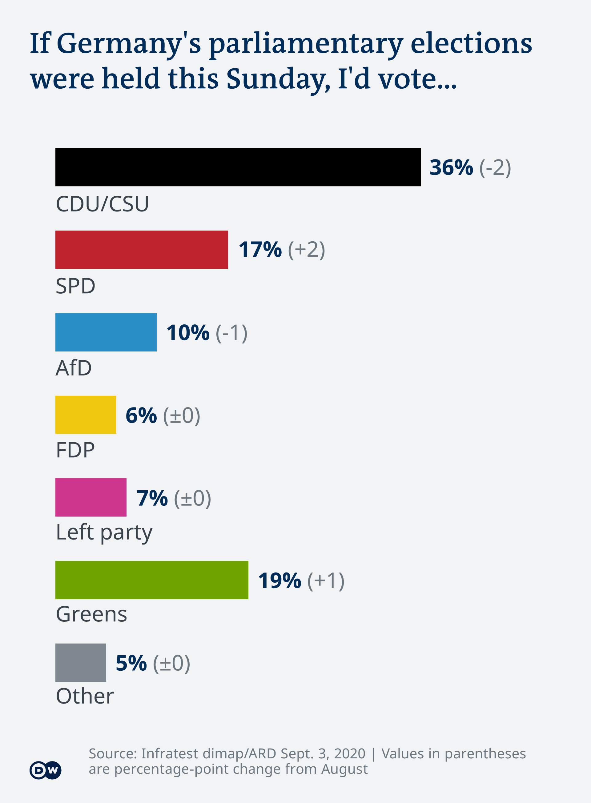 A chart showing how people in Germany would vote if elections were held Sunday