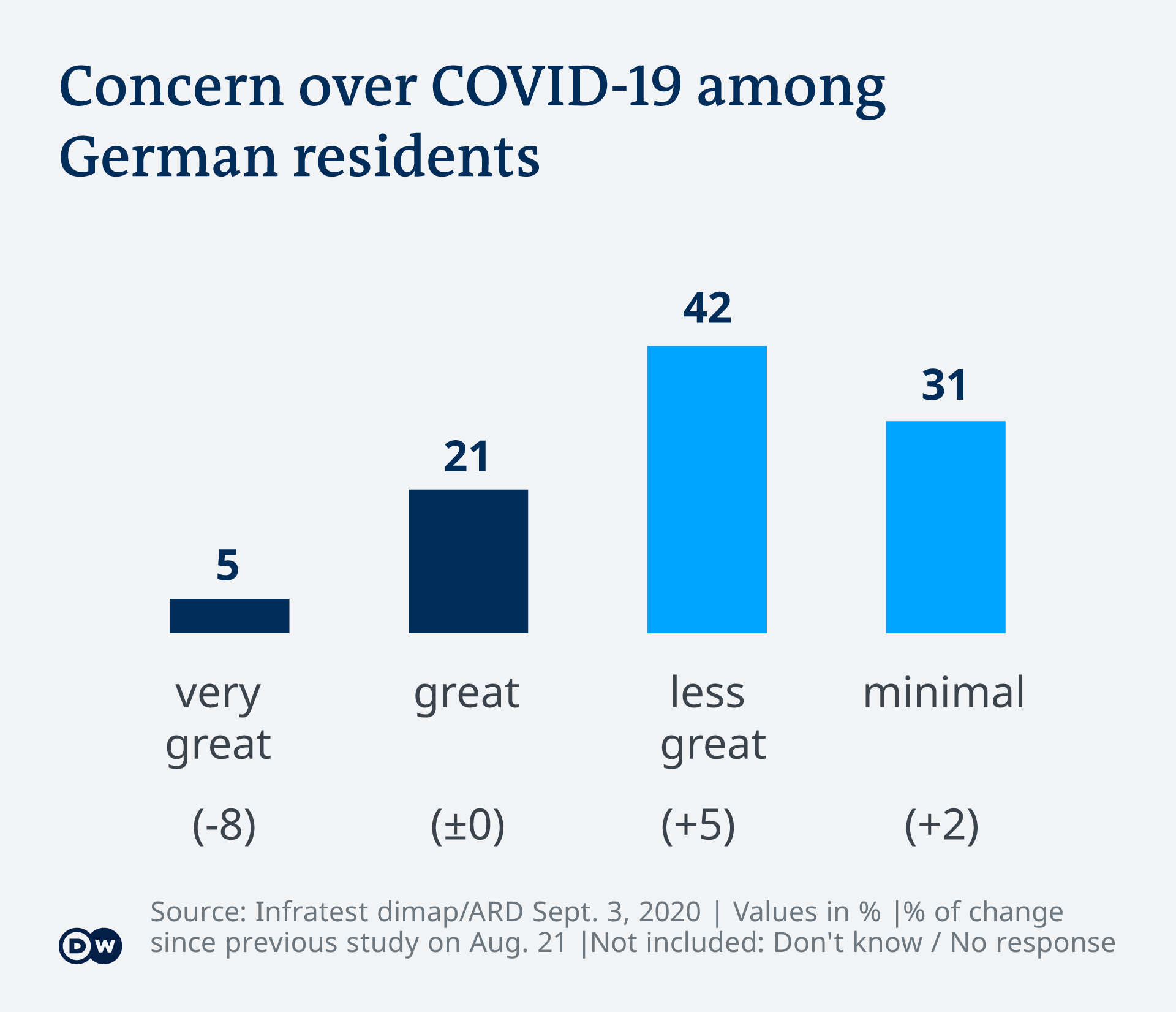 Chart showing concern over COVID-19 among people in Germany