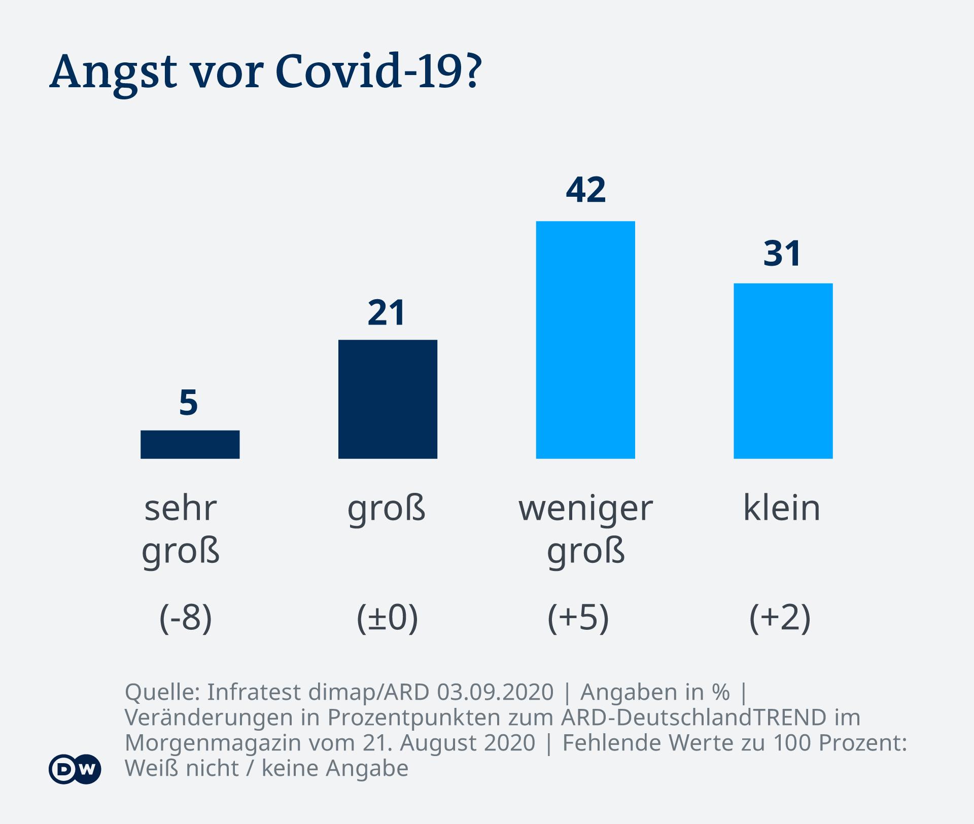 Infografik - DeutschlandTrend 20 09 - DE