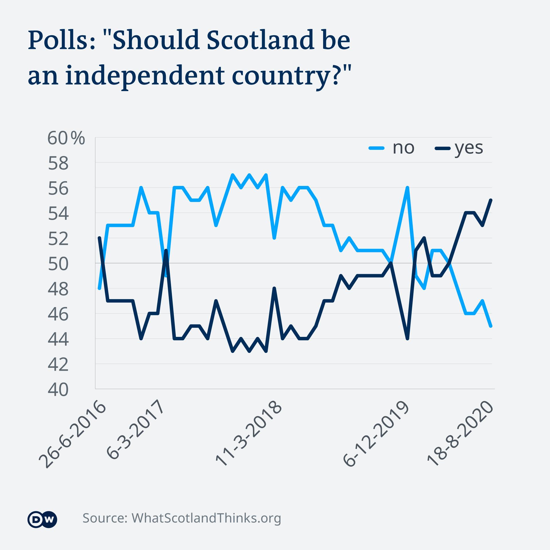 Podrška nezavisnosti Škotske od referenduma o Bregzitu do danas