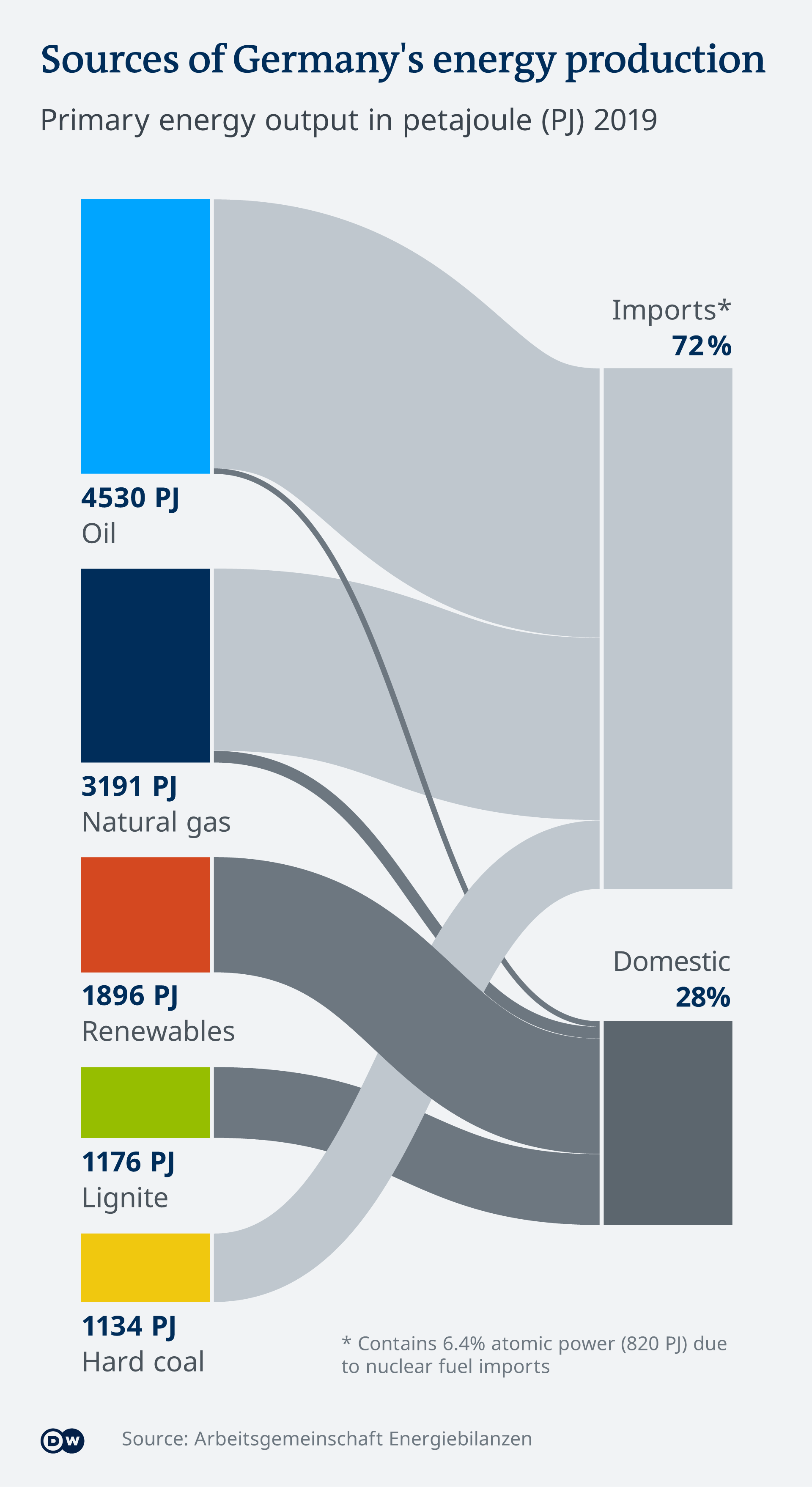 Chart showing source of Germany's energy production